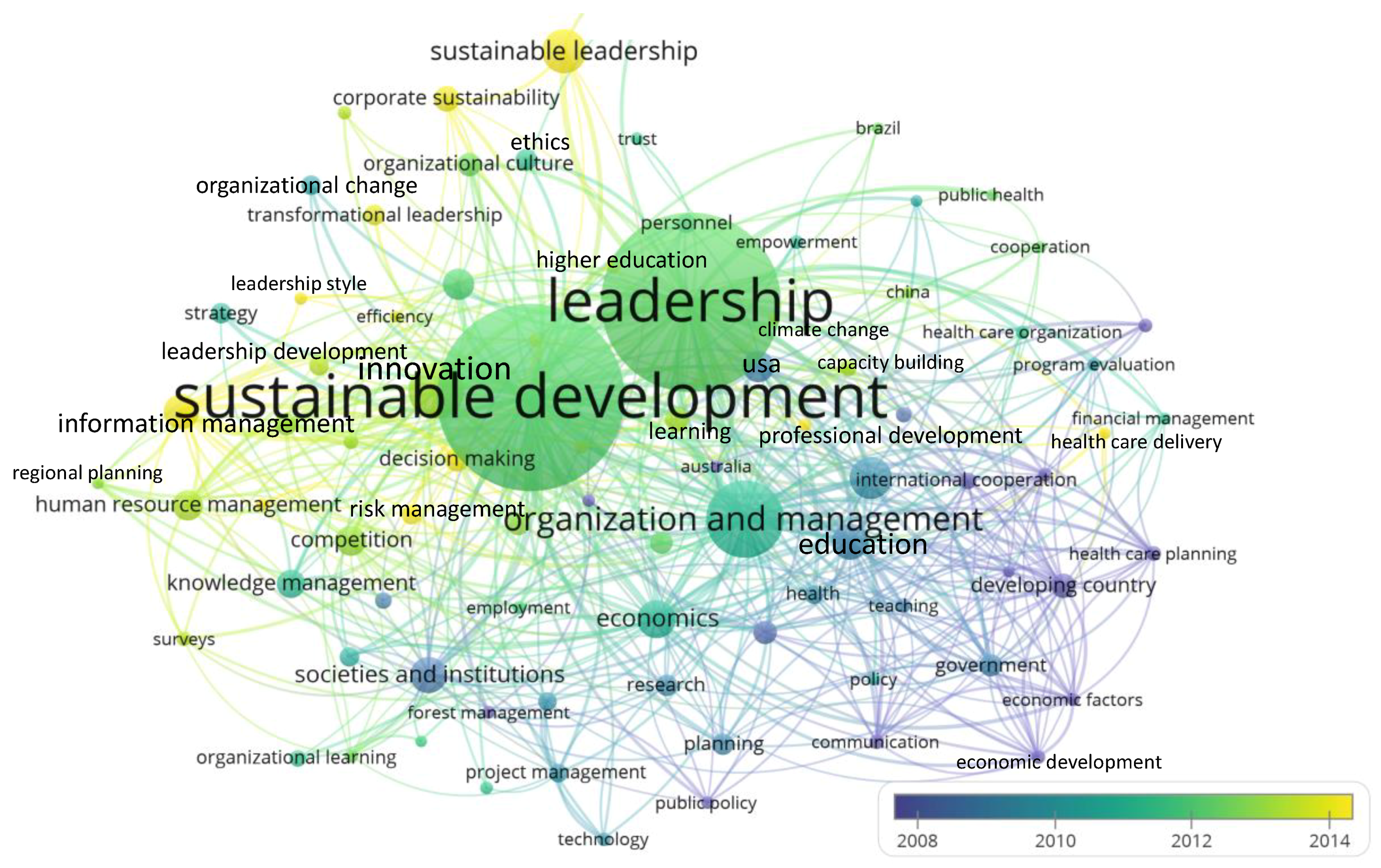 Sustainability   Free Full-Text   Science Mapping of the