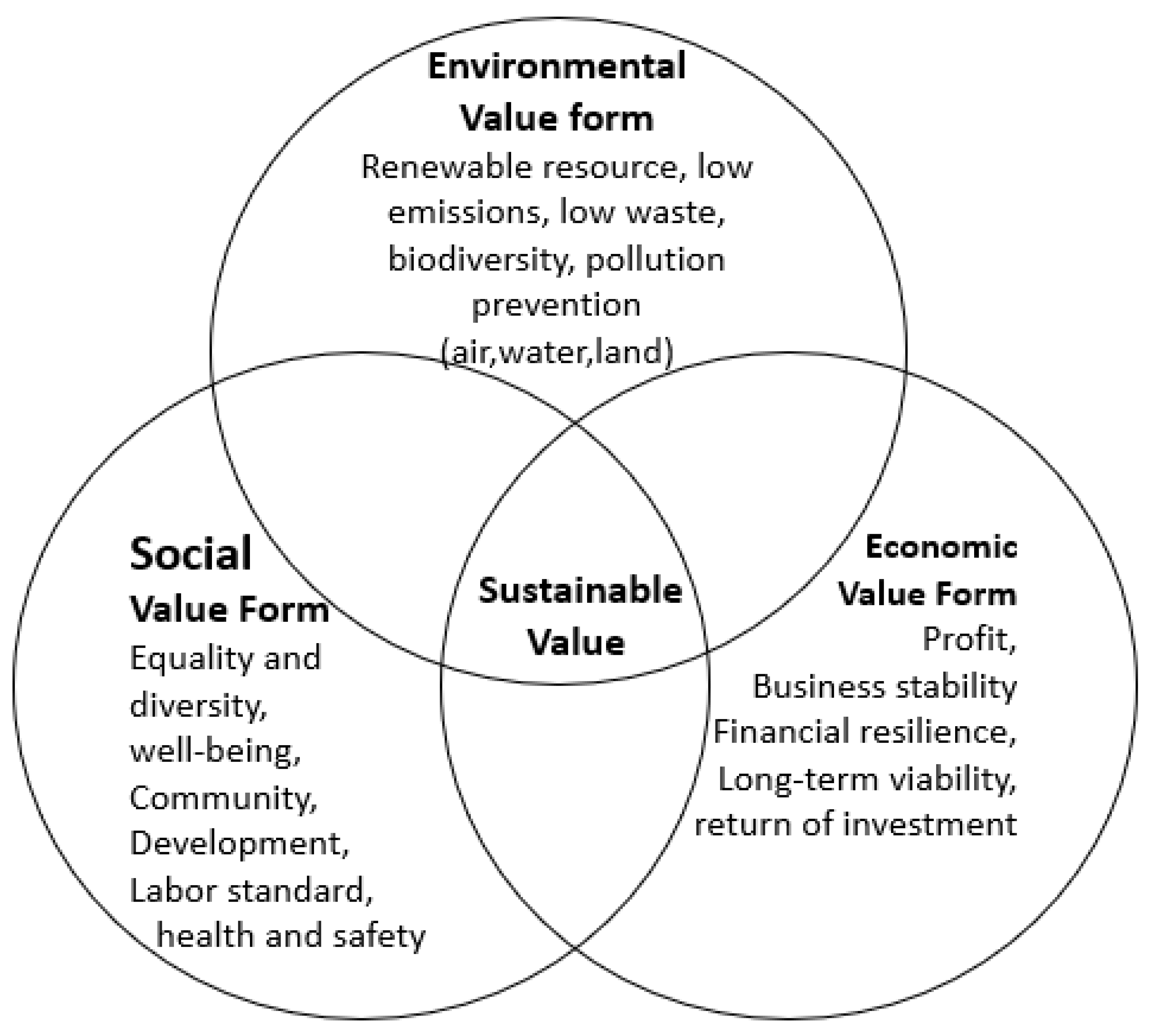 Sustainability of business a form of