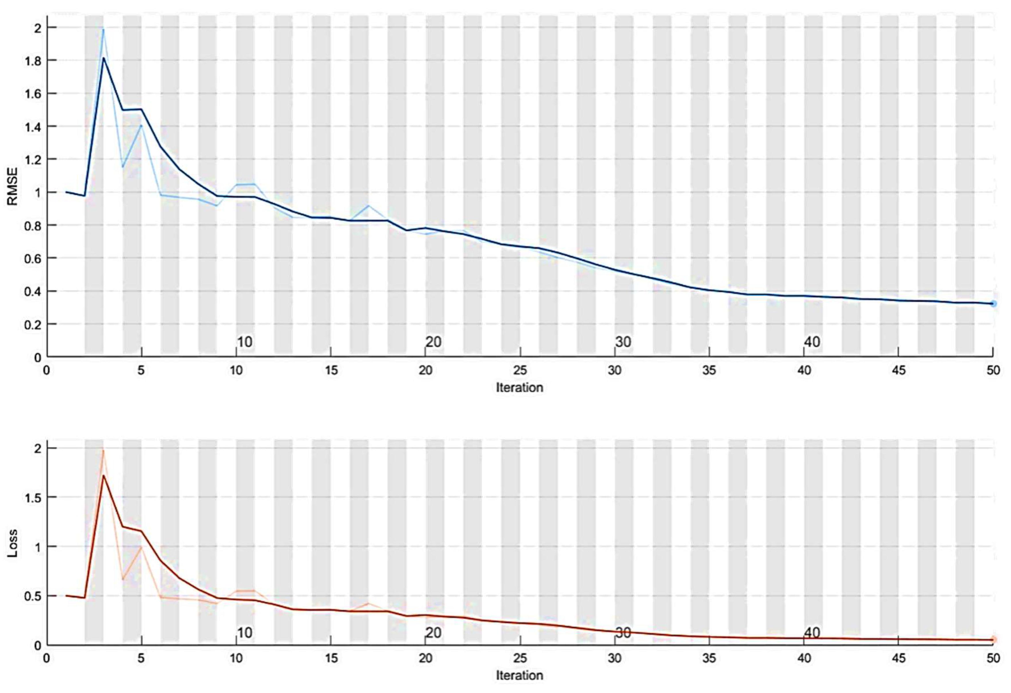 Sustainability   Free Full-Text   Hybrid Forecasting Model