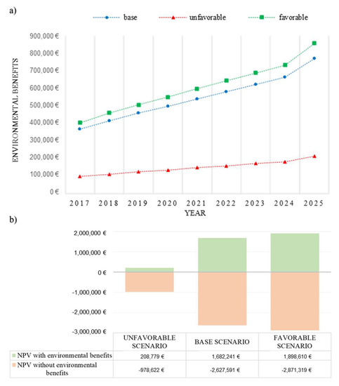 Sustainability | Special Issue : Smart Mobility for Future