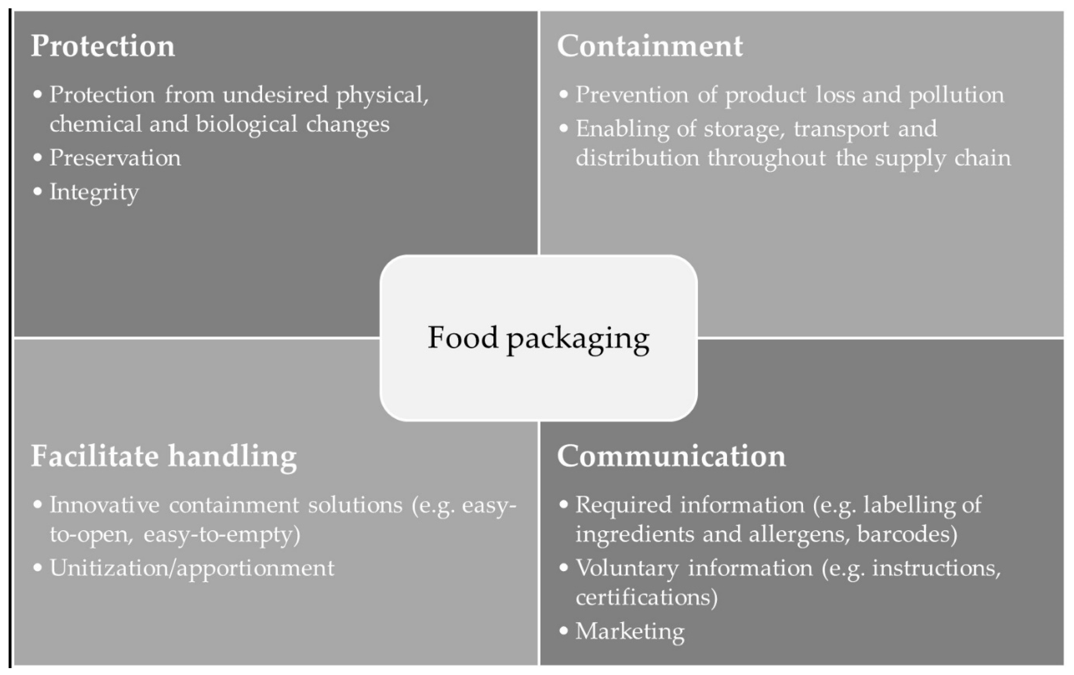Sustainability Free Full Text Packaging Related Food Losses And Waste An Overview Of Drivers And Issues Html