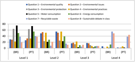 Sustainability Free Full Text The Inclusion Of A
