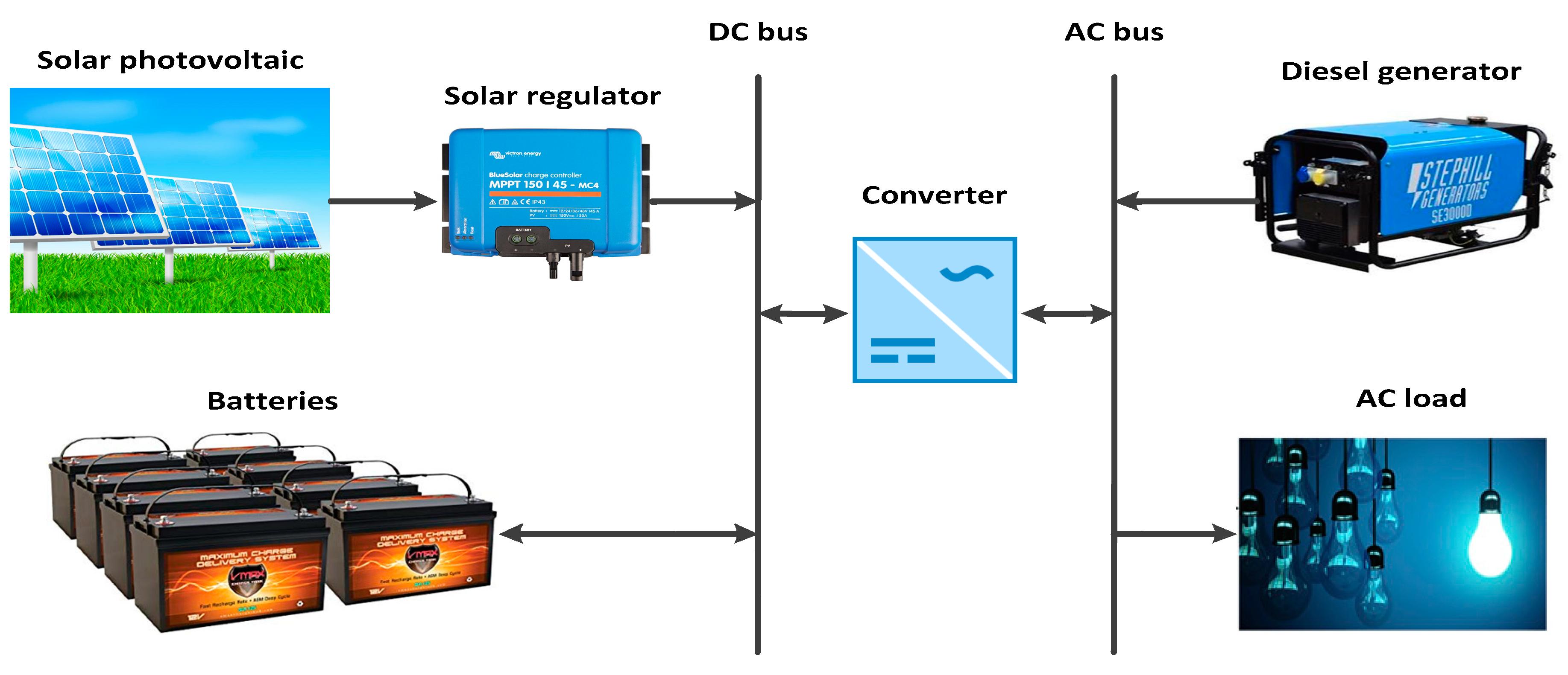 sustainability full text energy management and optimization sustainability 11 00683 g006 figure 6 schematic