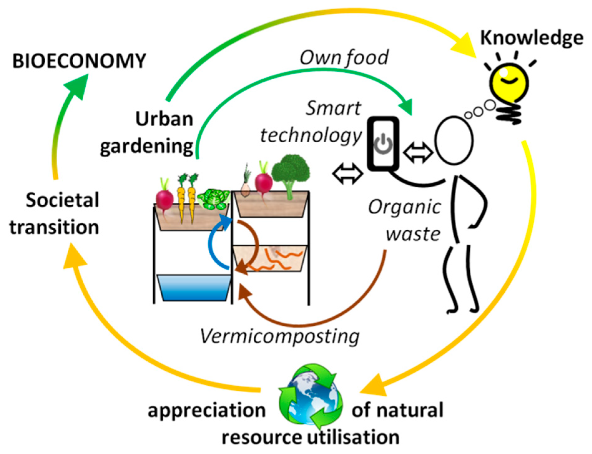 Sustainability Free Full Text Urban Gardening In Germany