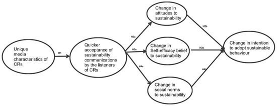 Sustainability   Free Full-Text   Communicating Sustainability