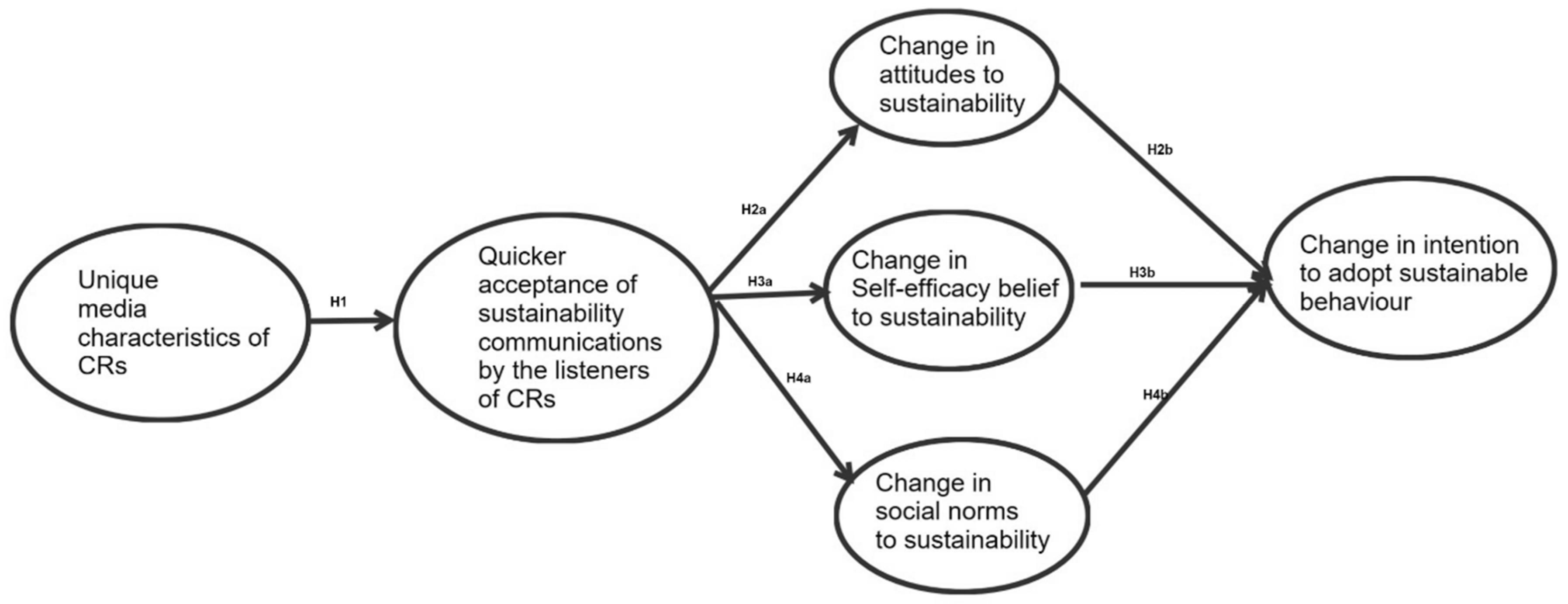 Sustainability | Free Full-Text | Communicating