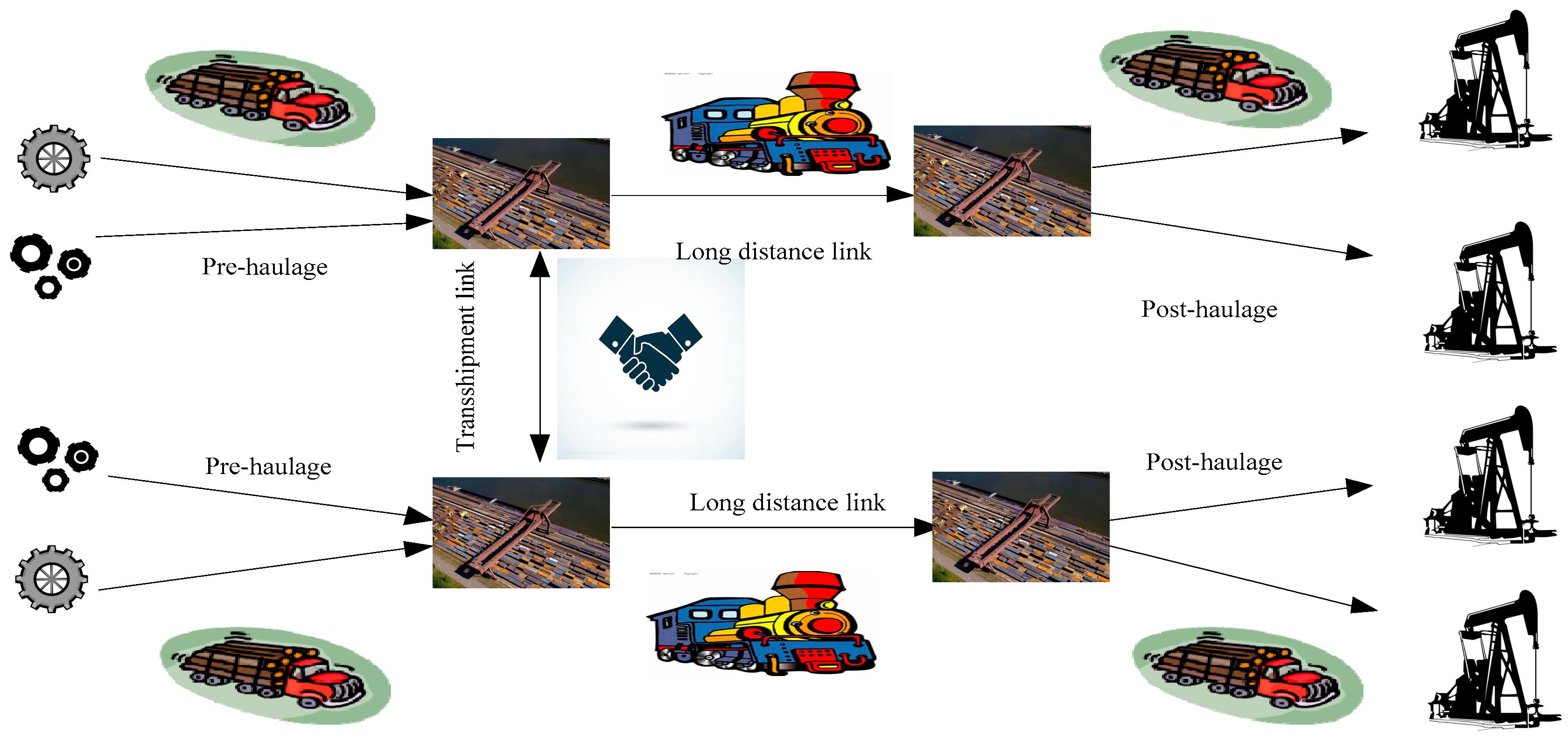 Sustainability | Free Full-Text | Design and Freight Corridor-Fleet