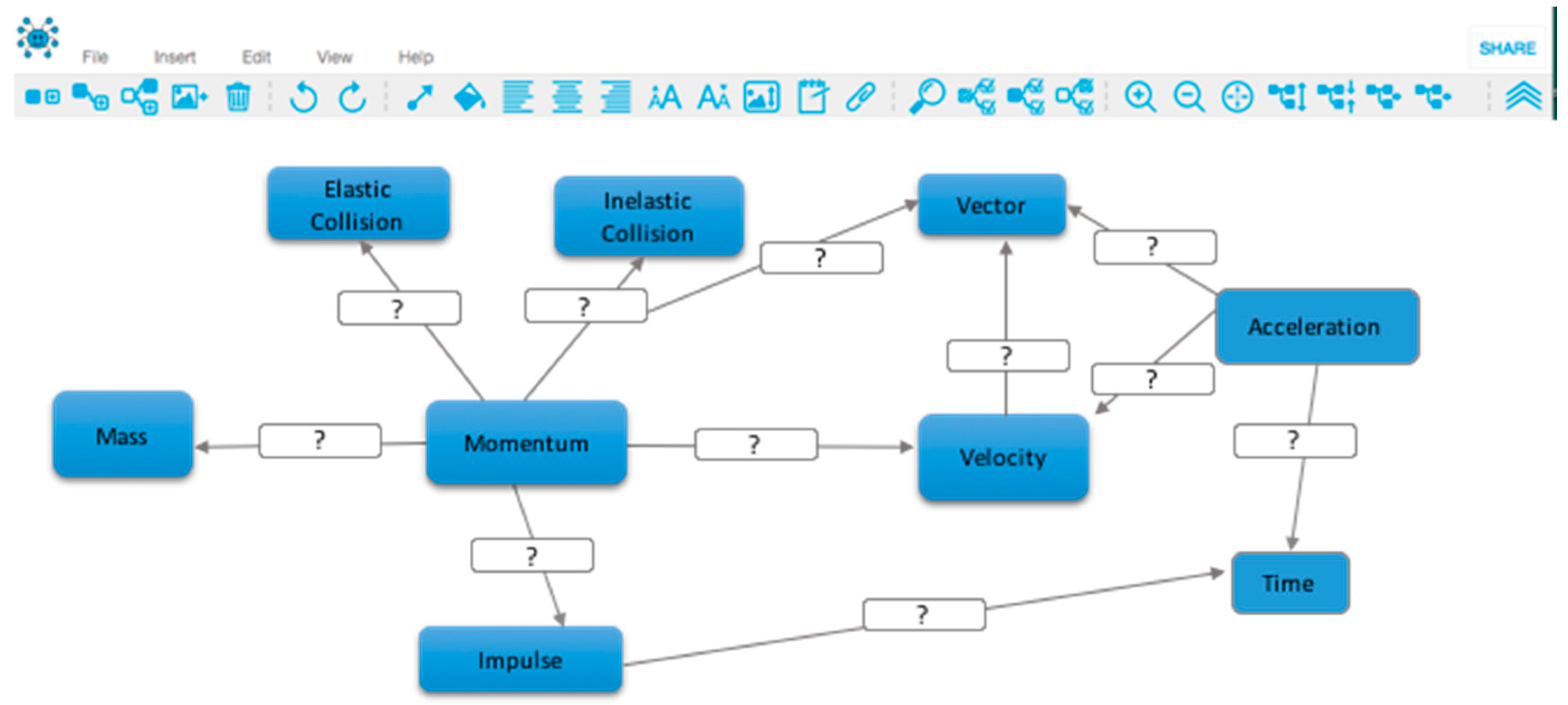 Sustainability Free Full Text Computer Based Concept Mapping As