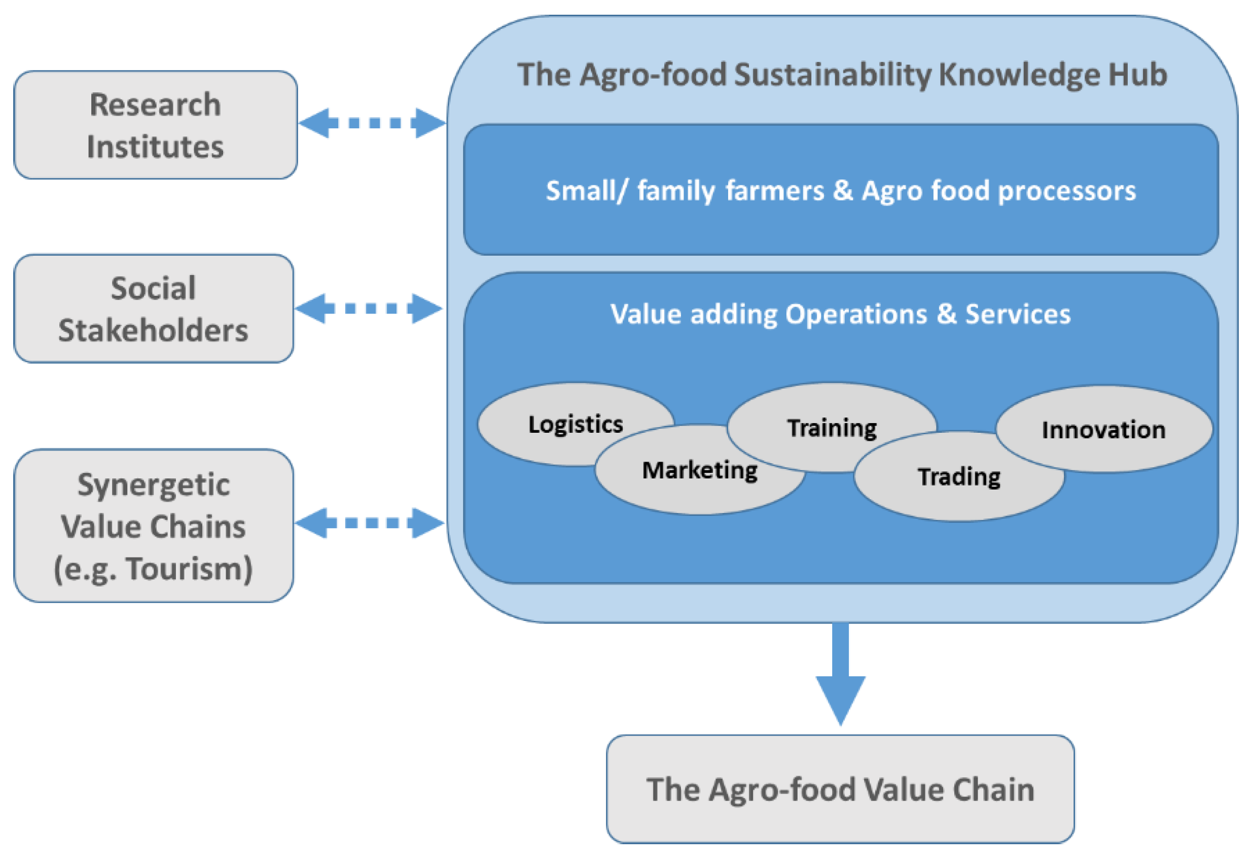 Sustainability | Free Full-Text | A Community-Based Agro