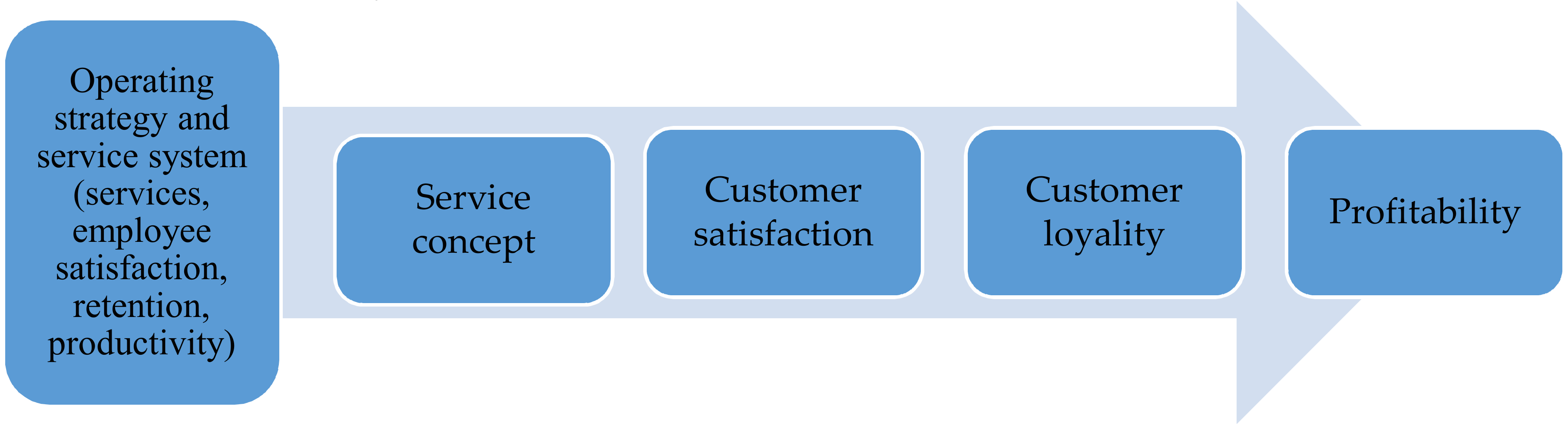 The Difference between Service Quality and Customer Satisfaction - THE Marketing Study Guide