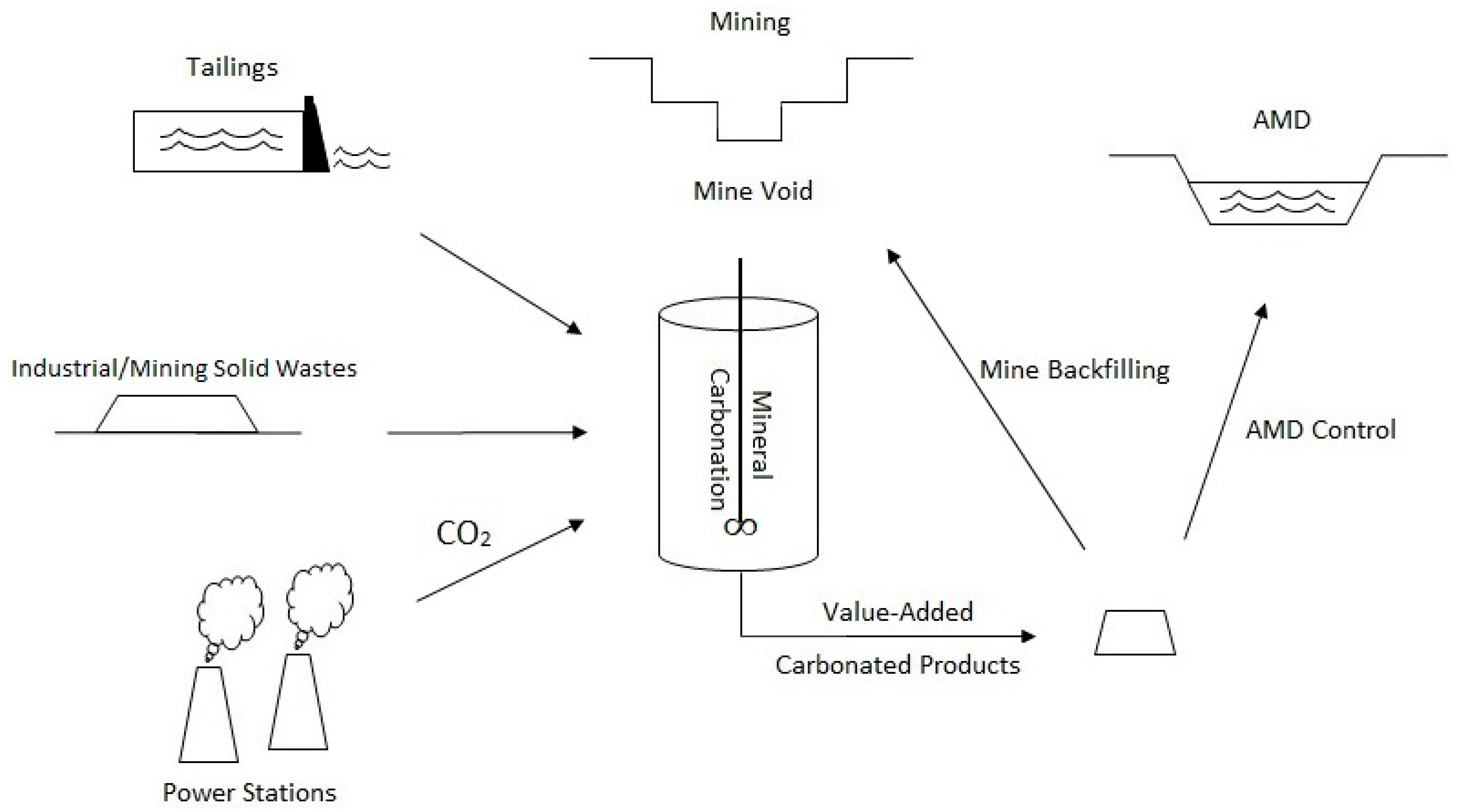 Sustainability | Free Full-Text | Opportunities for Mineral