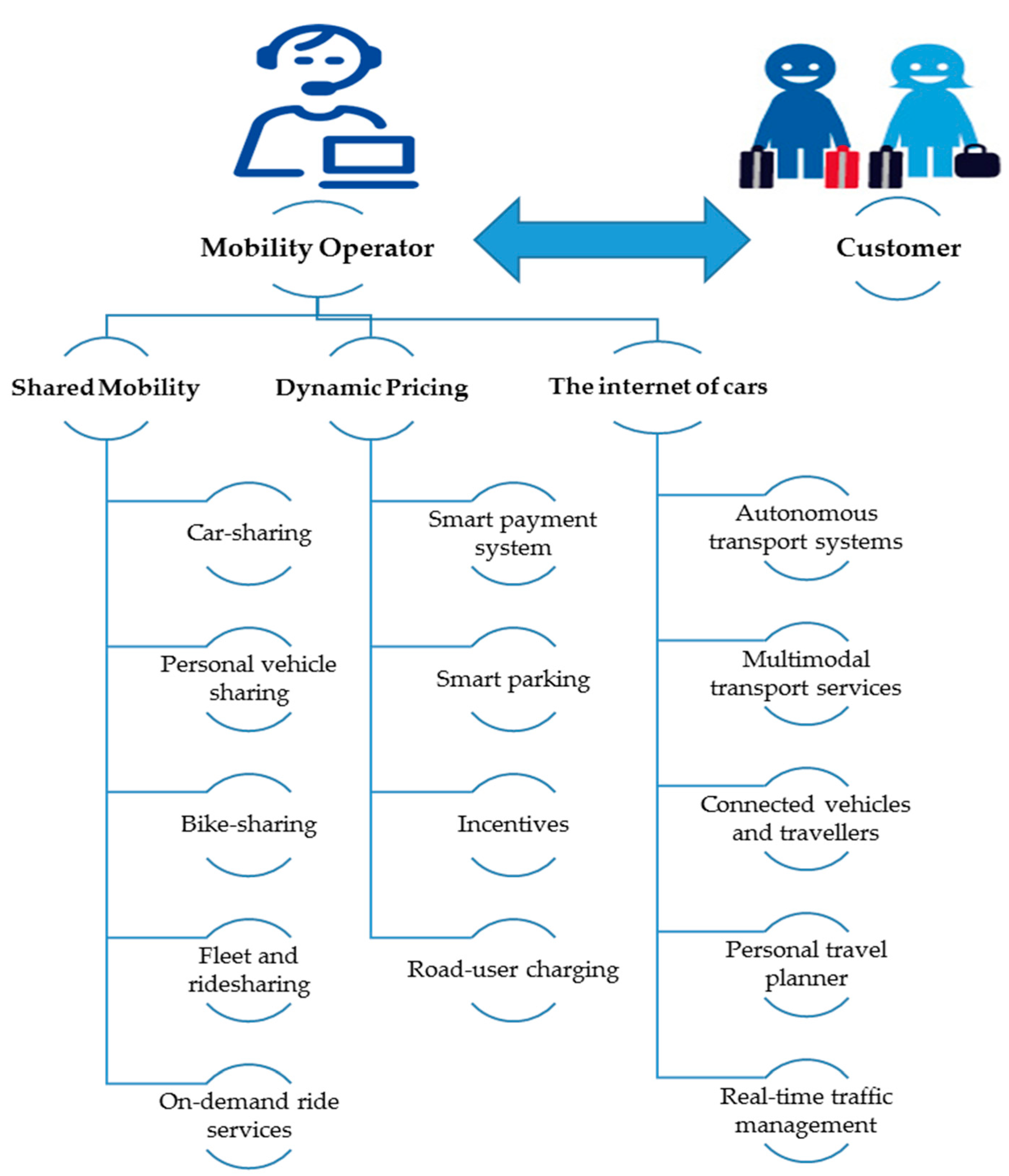 Sustainability | Free Full-Text | Flexible Mobility On-Demand: An