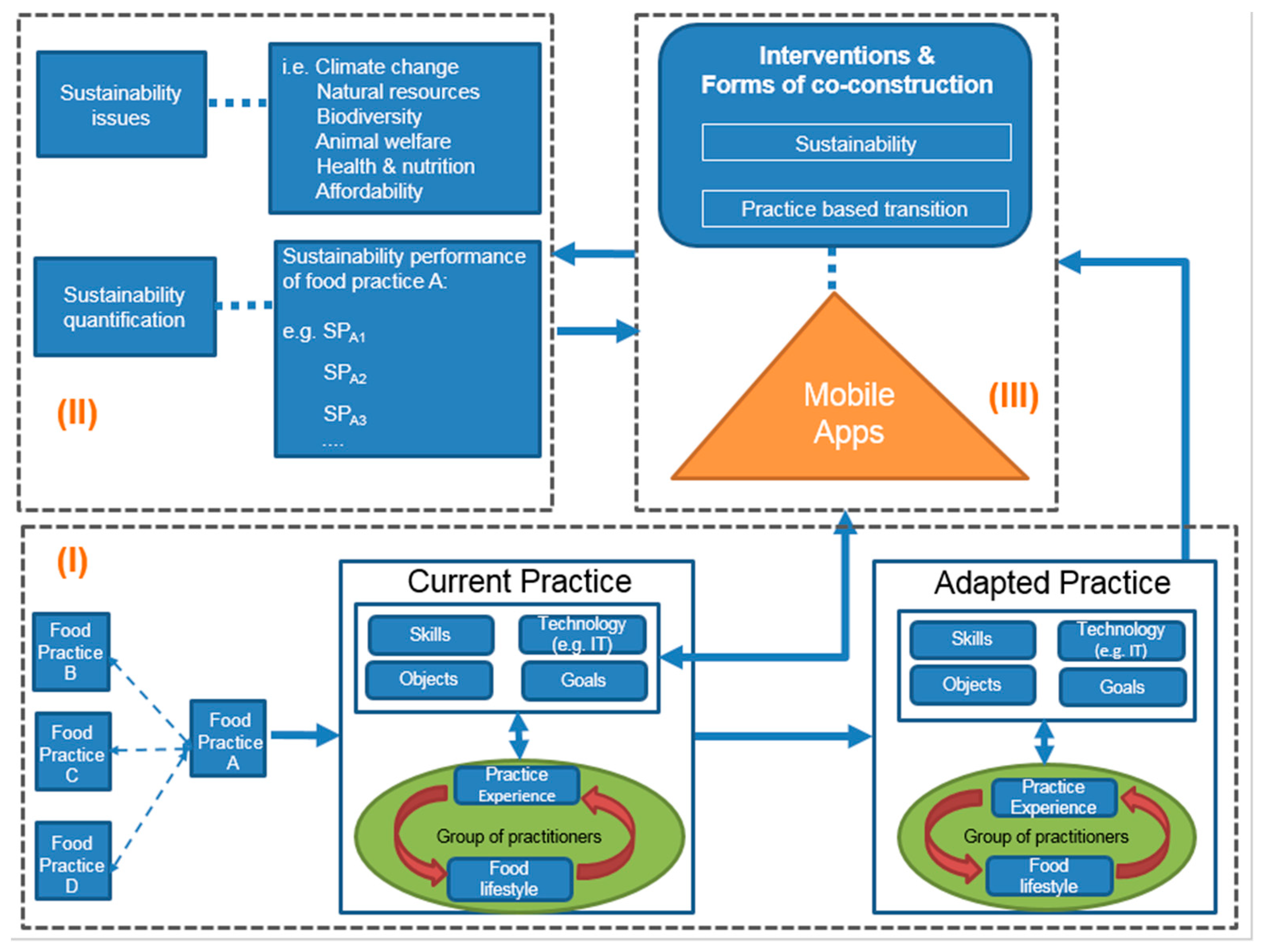 Sustainability Free Full Text Mobile Apps For Green Food Practices And The Role For Consumers A Case Study On Dining Out Practices With Chinese And Dutch Young Consumers Html