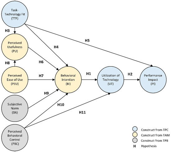 Sustainability | Special Issue : Project Management Practices for