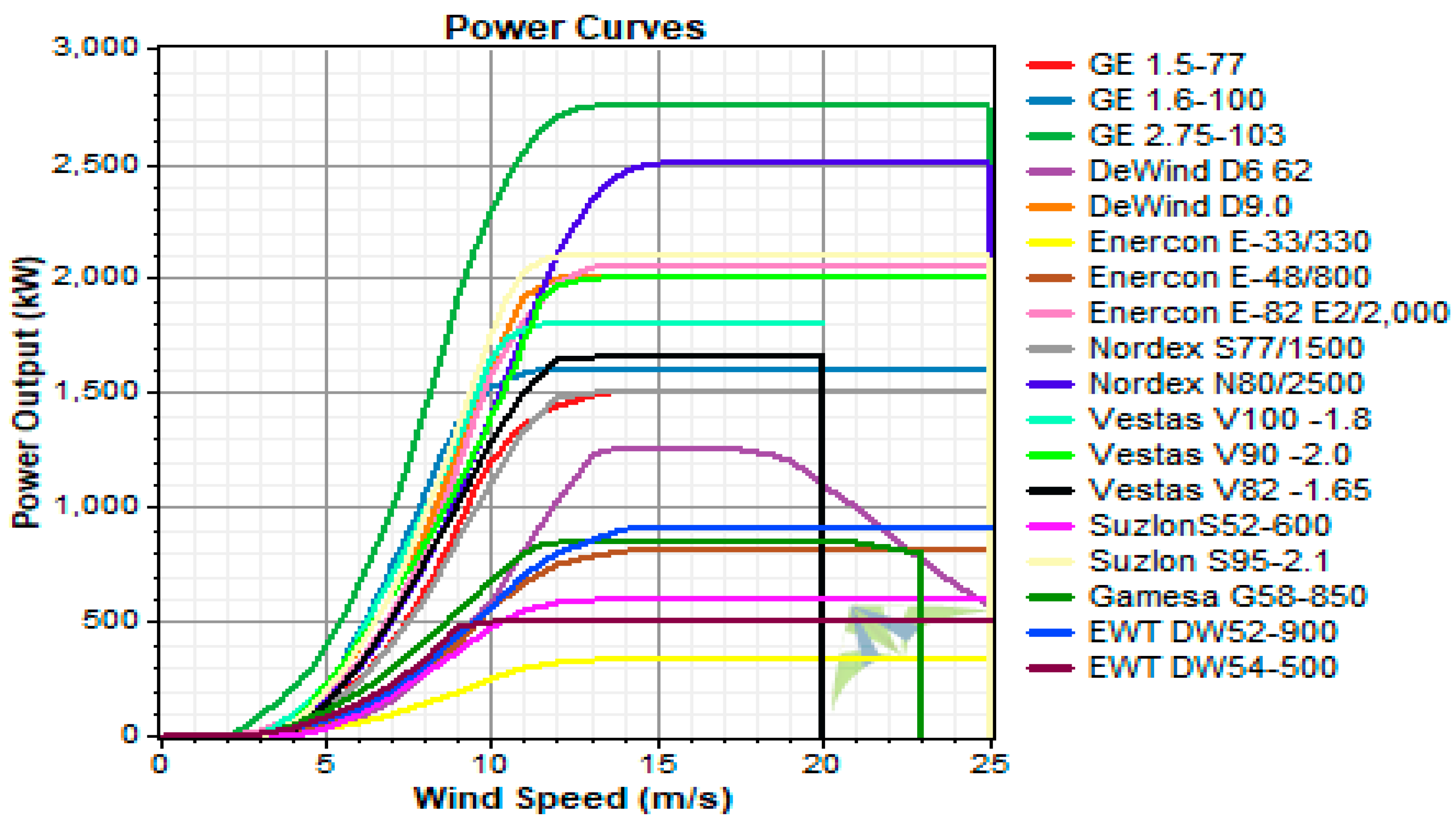 Sustainability   Free Full-Text   Assessment of Wind Power