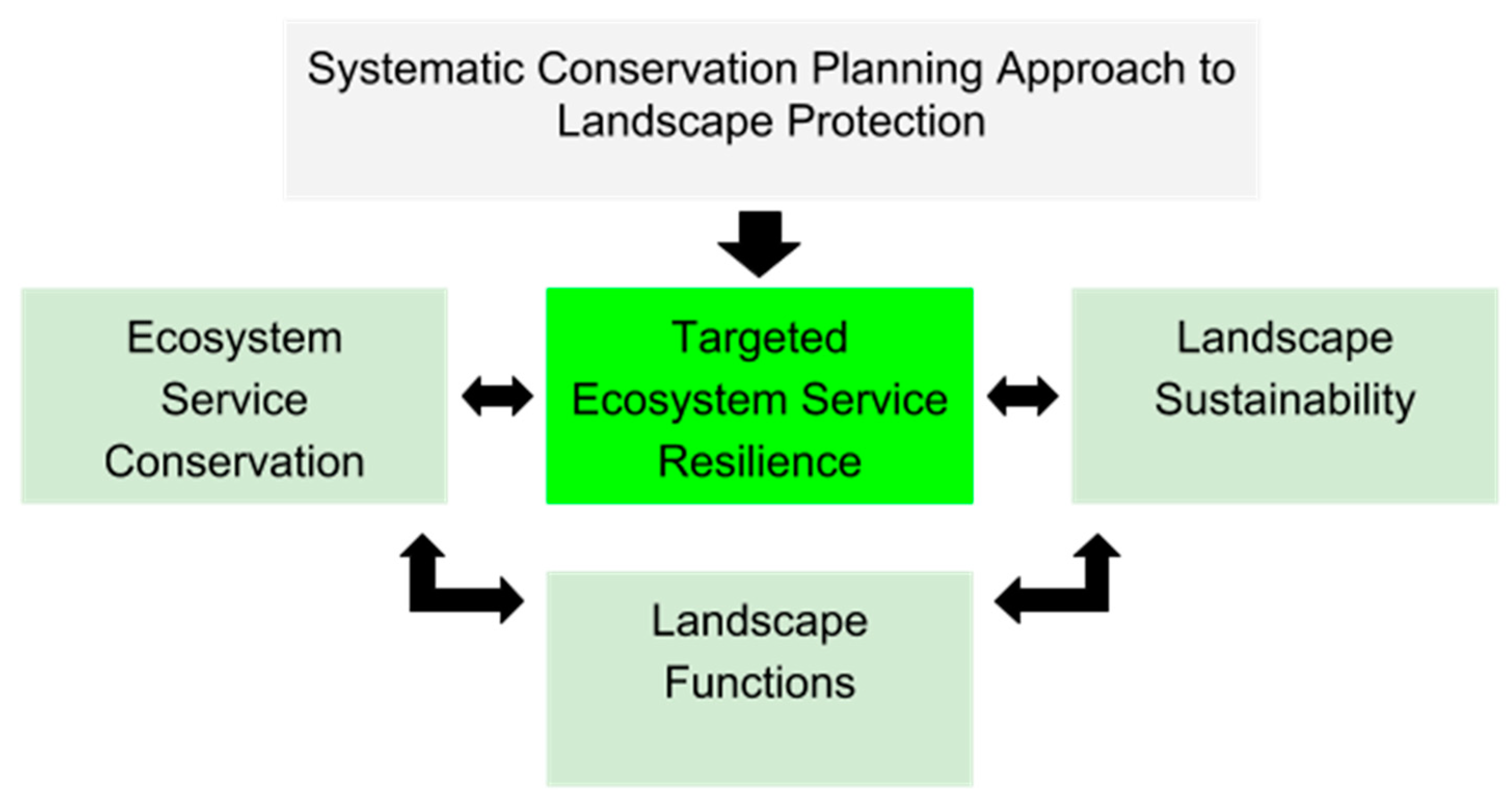 Sustainability   Free Full Text   Landscape Conservation Planning ...