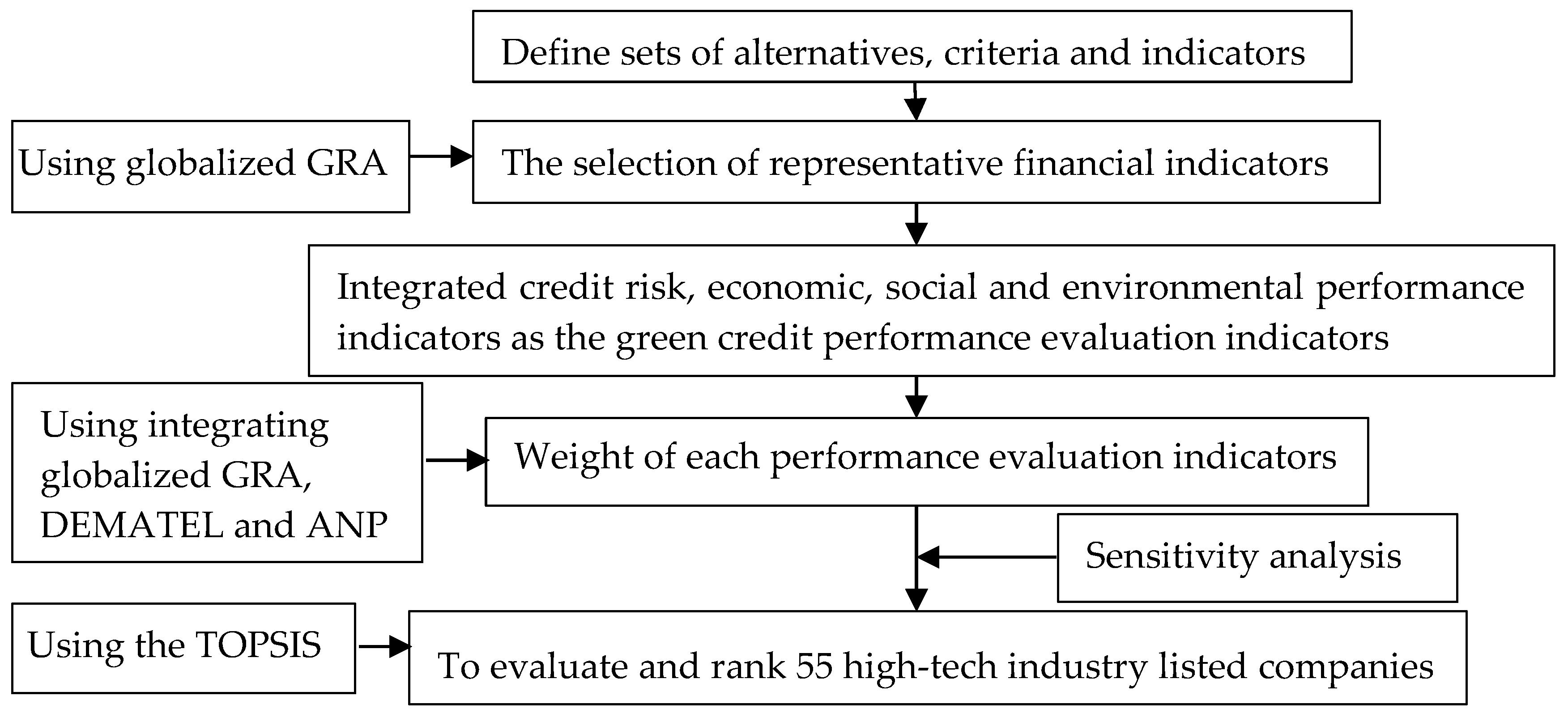 Multi-criteria assessment (MCA)