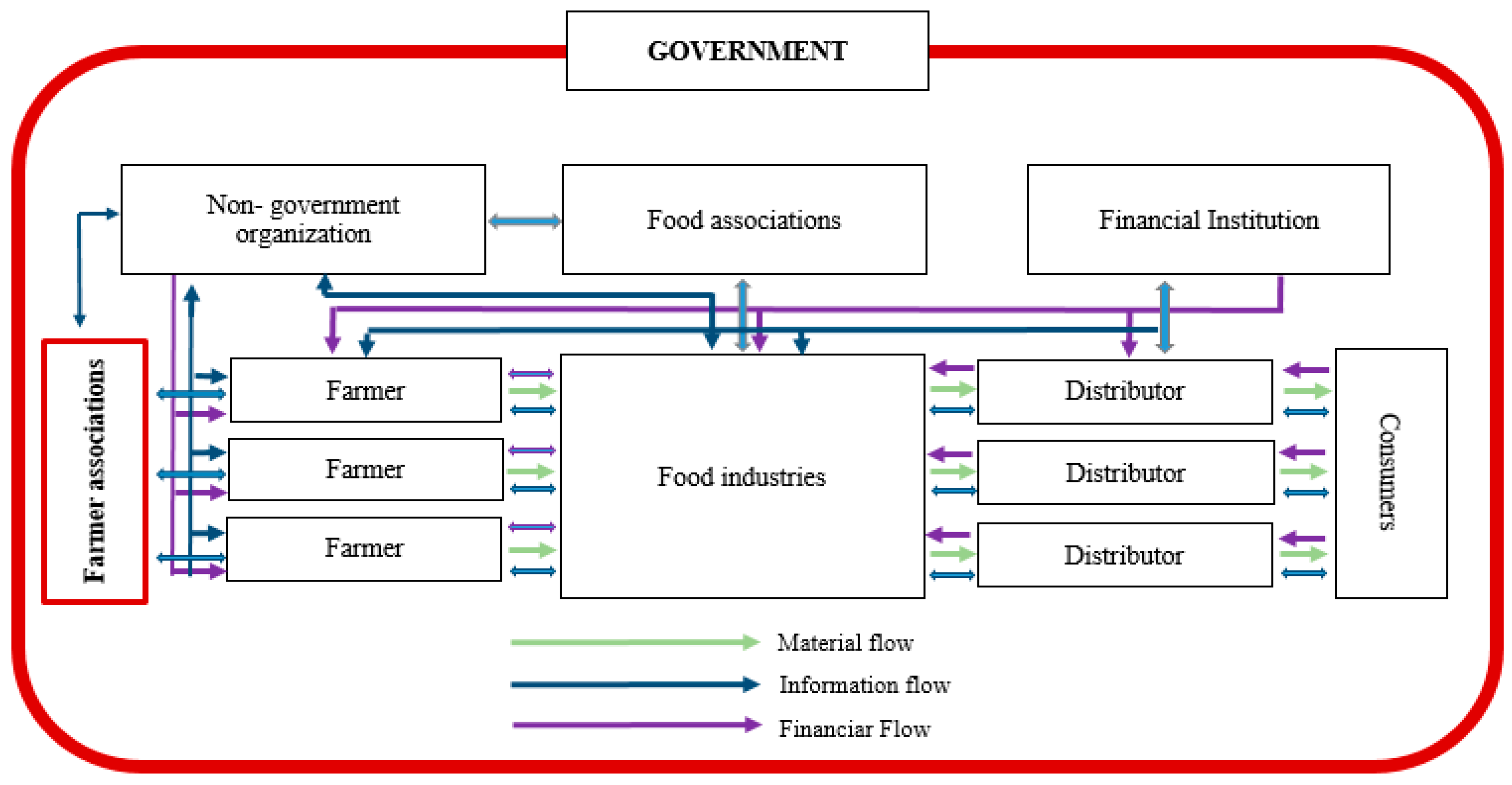 Sustainability   Free Full-Text   Limiting Factors that