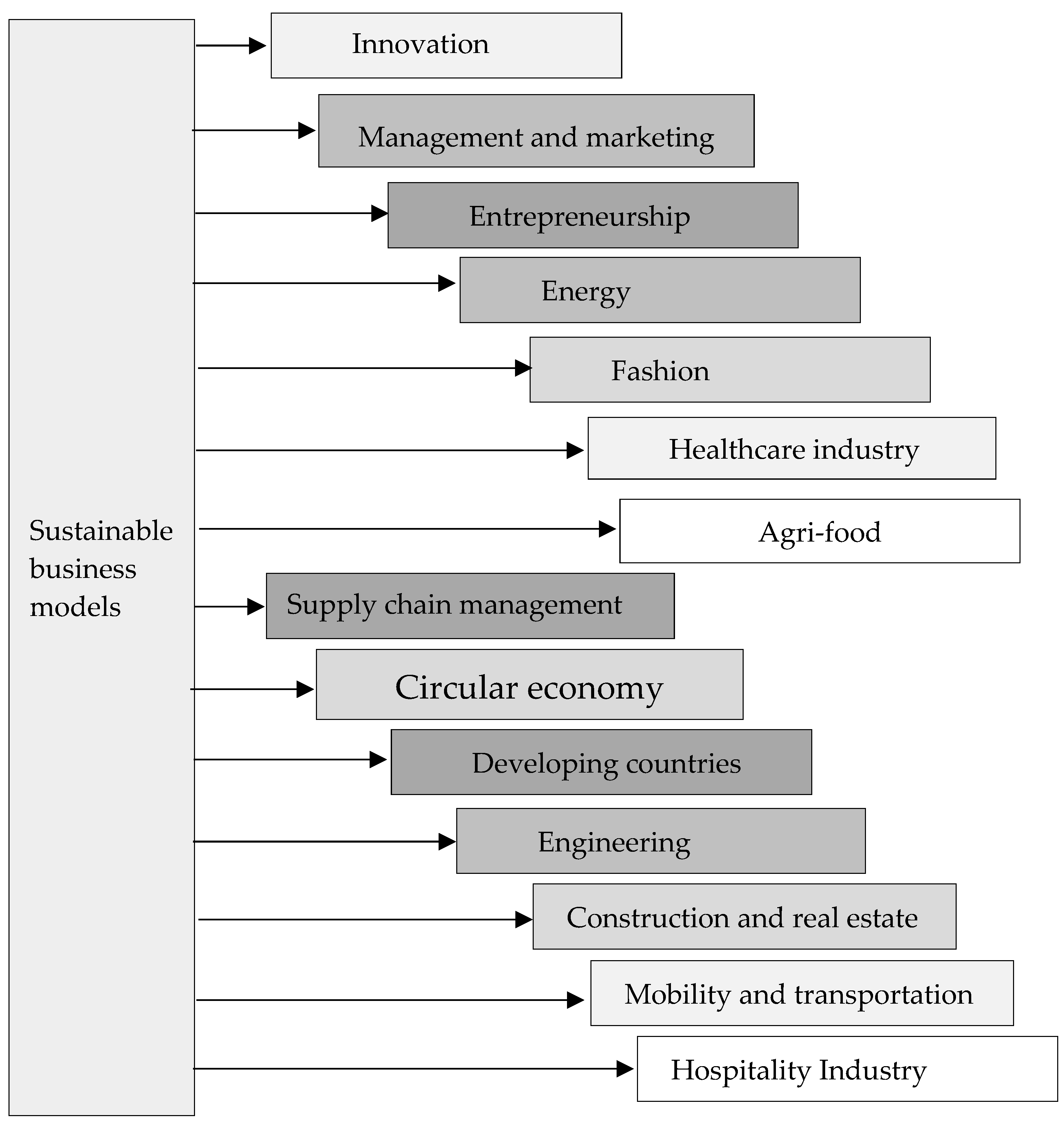 Sustainability | Free Full-Text | Sustainable Business Models: A