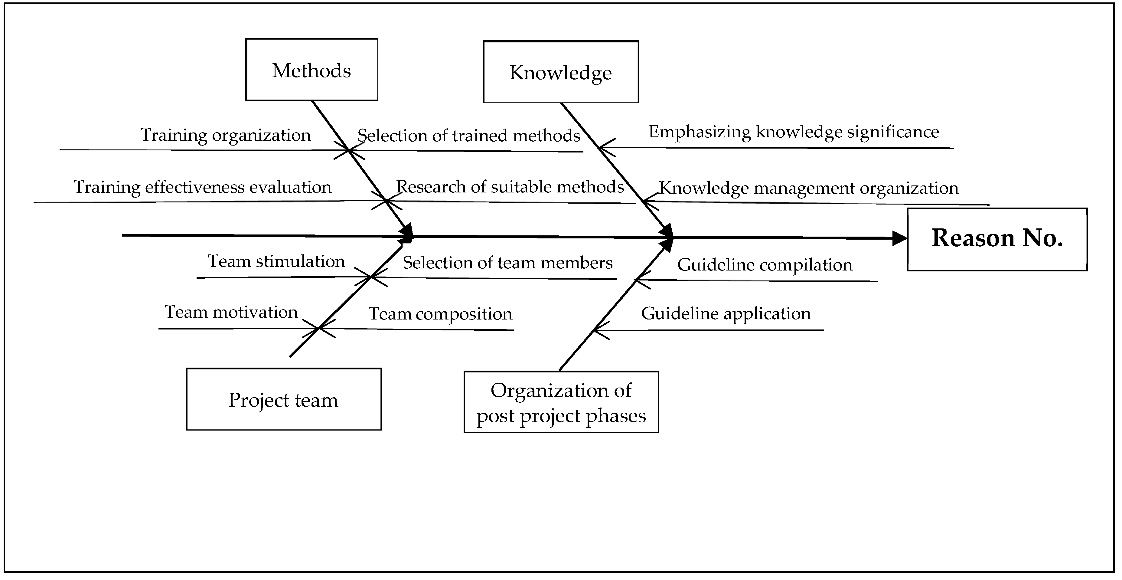 Sustainability Free Full Text Root Cause Analysis In Post Project Phases As Application Of Knowledge Management Html