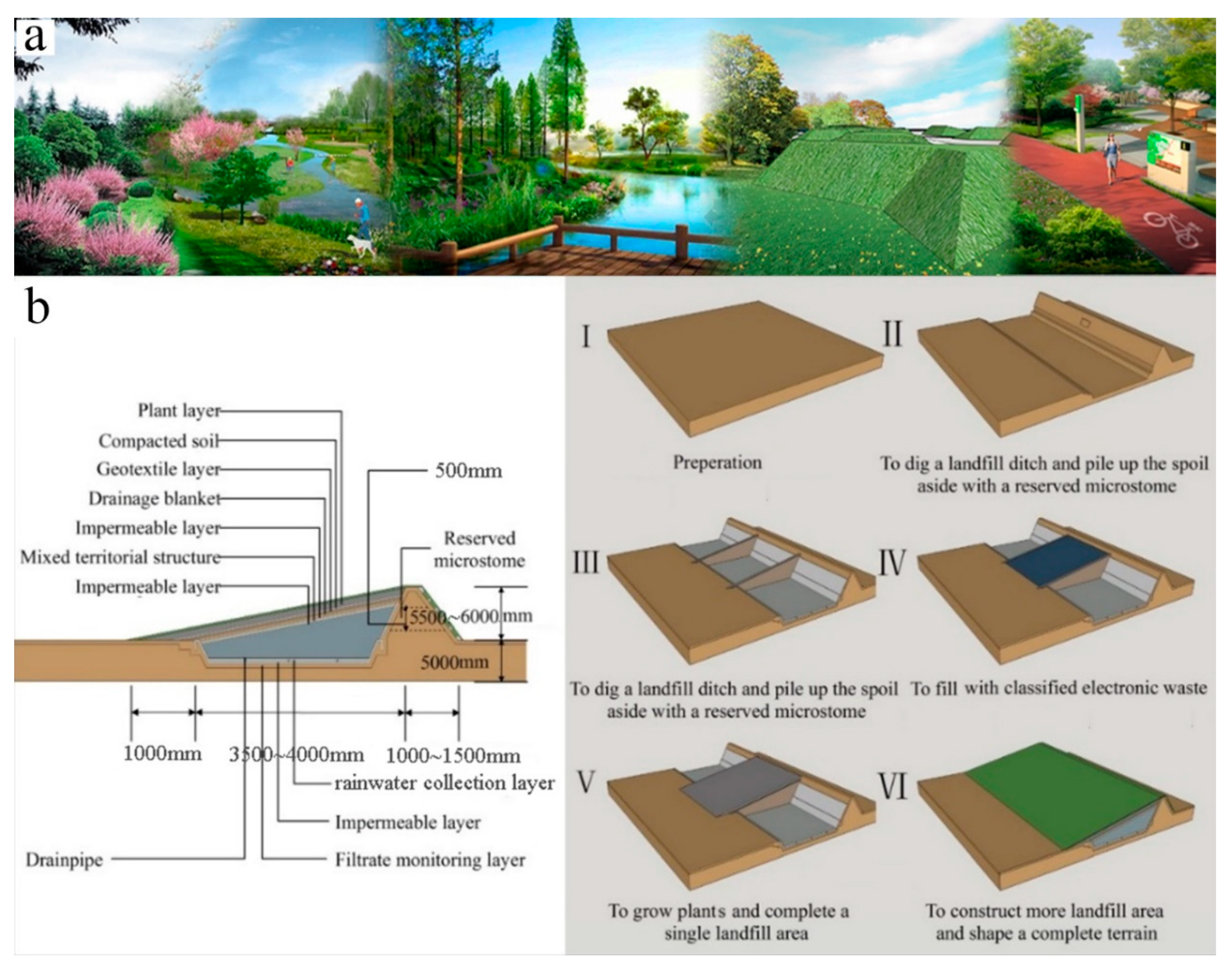 Sustainability Free Full Text Storing E Waste In Green Infrastructure To Reduce Perceived Value Loss Through Landfill Siting And Landscaping A Case Study In Nanjing China Html