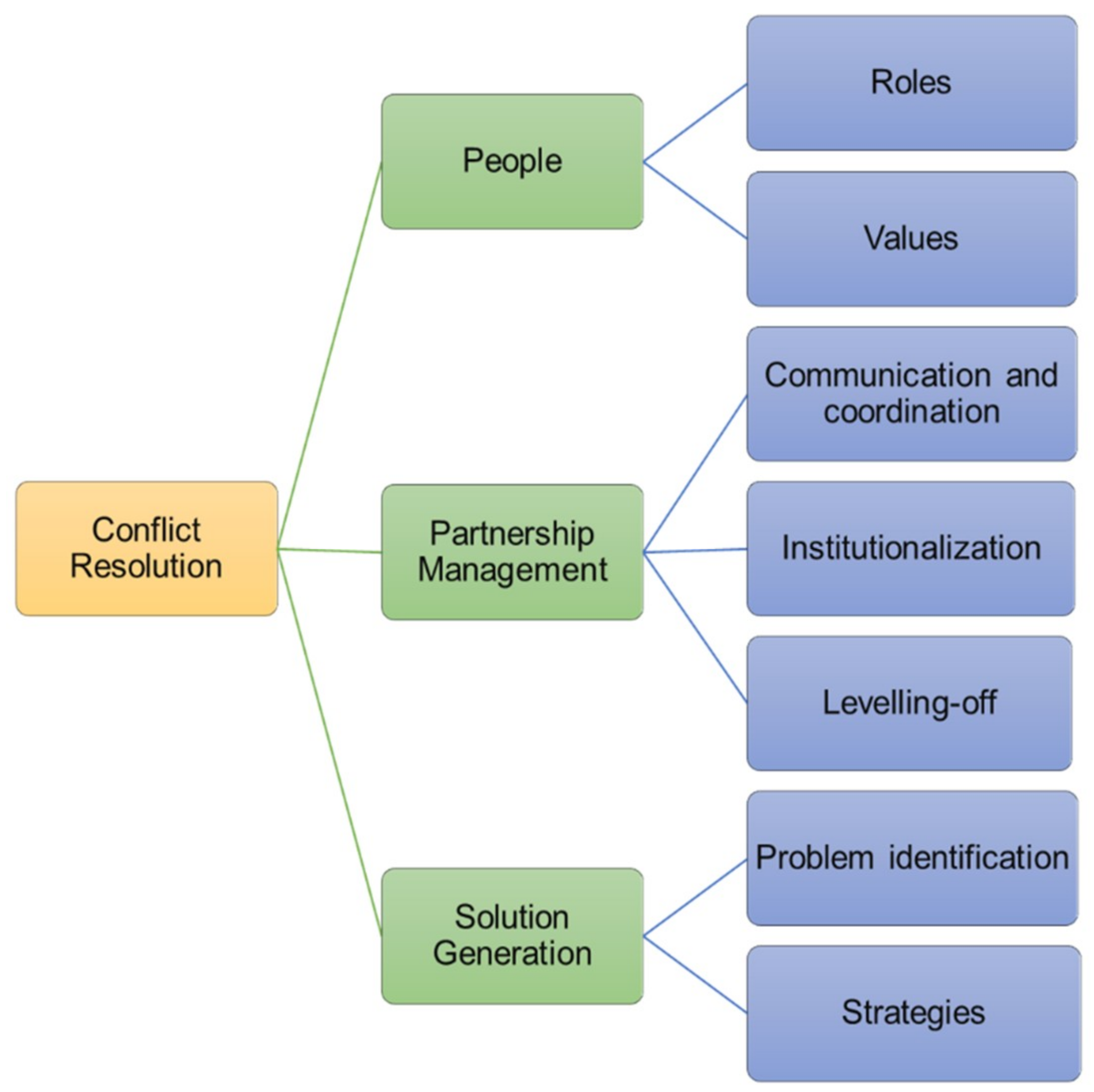 Sustainability   Free Full-Text   University-Community Partnerships