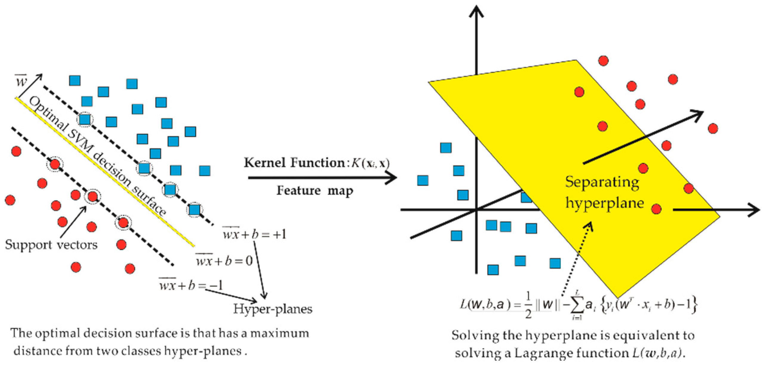 Sustainability | Free Full-Text | Support Vector Machine Algorithm