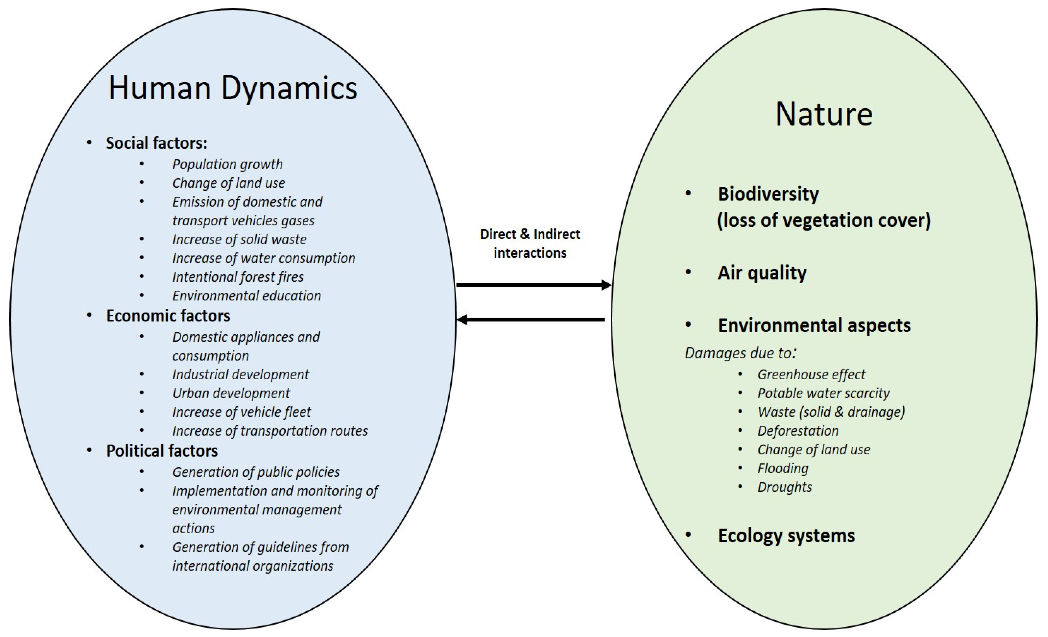 Sustainability   Free Full-Text   Assessing the