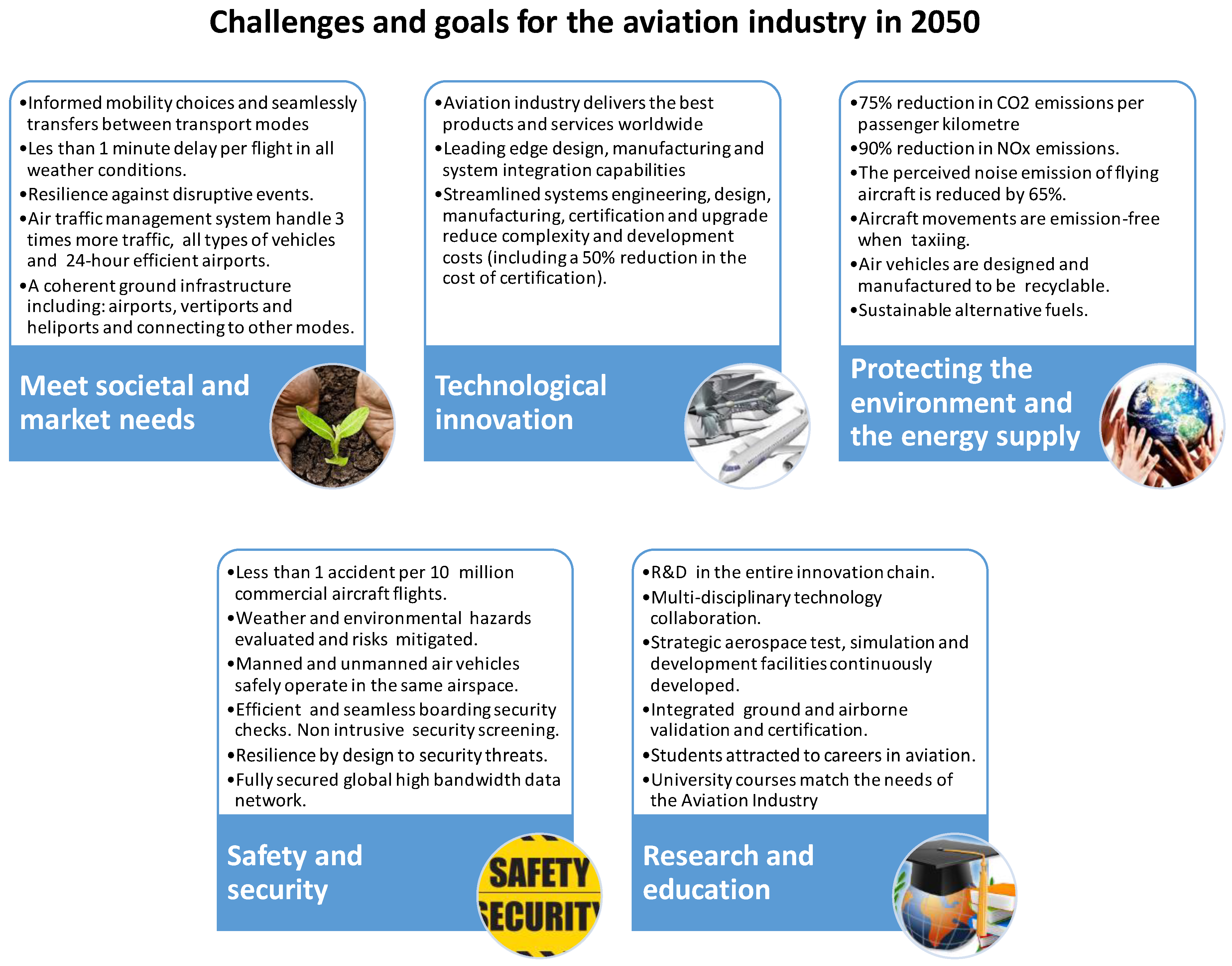 Sustainability | Free Full-Text | Flight Path 2050 and ACARE Goals