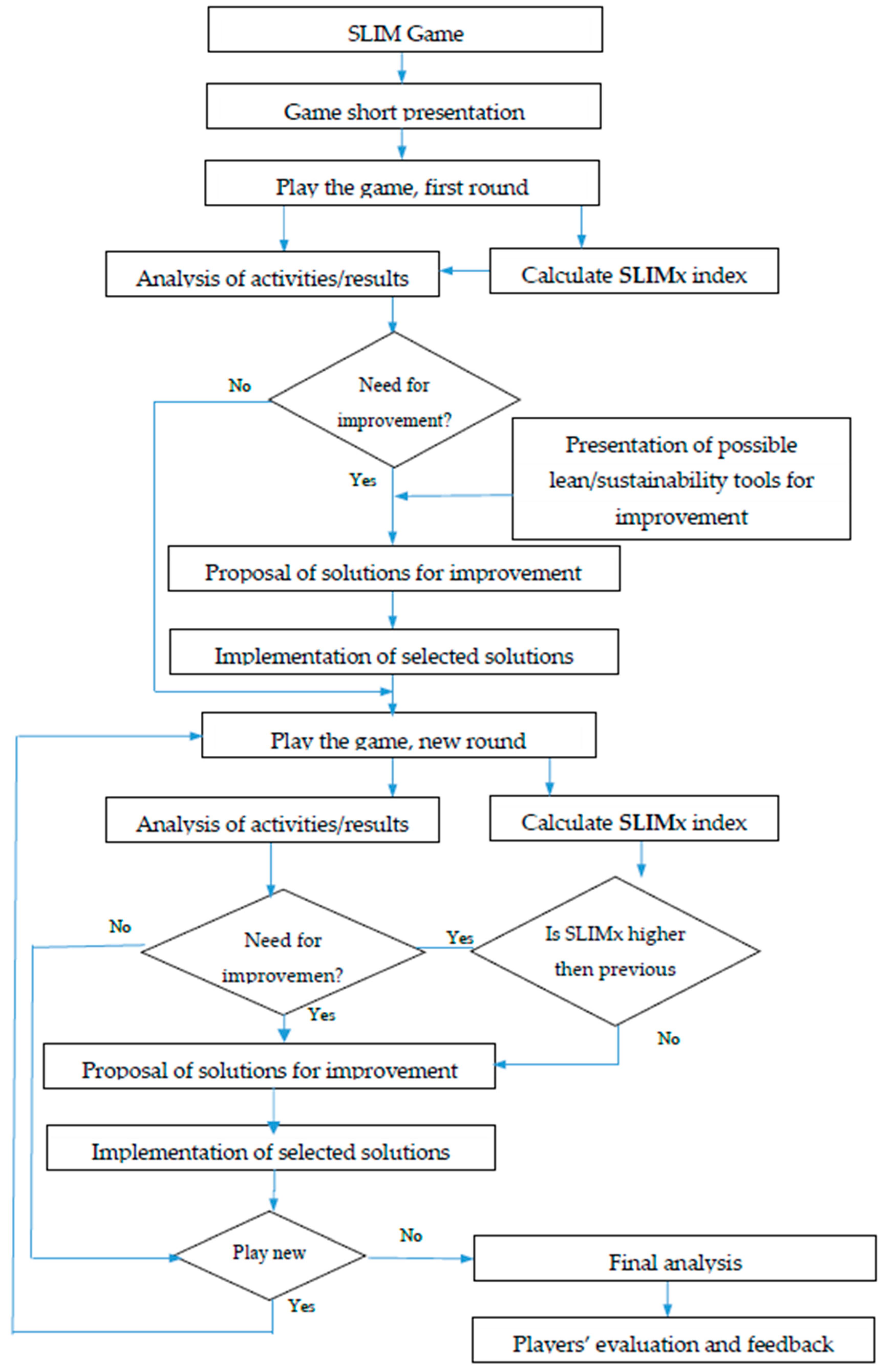 Sustainability | Free Full-Text | Integrating Sustainability
