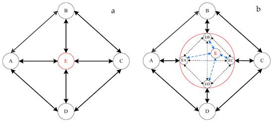 Cisco Ios Diagram