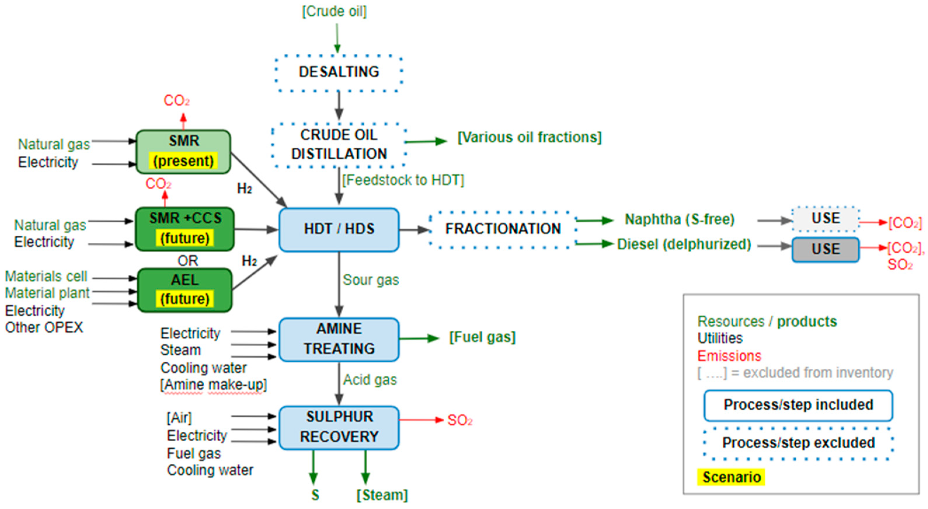 Sustainability | Free Full-Text | The Role of Hydrogen in