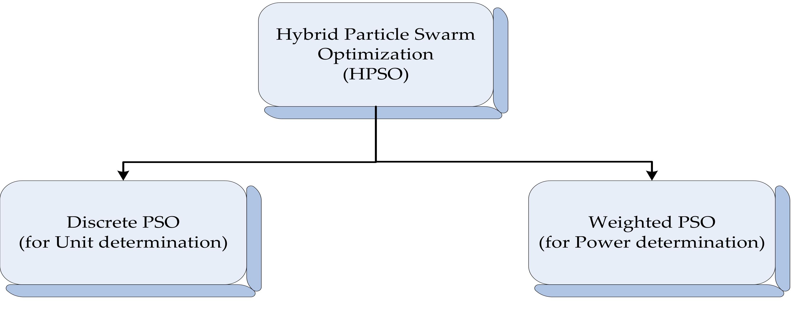 Sustainability | Free Full-Text | Smart Integration Based on Hybrid