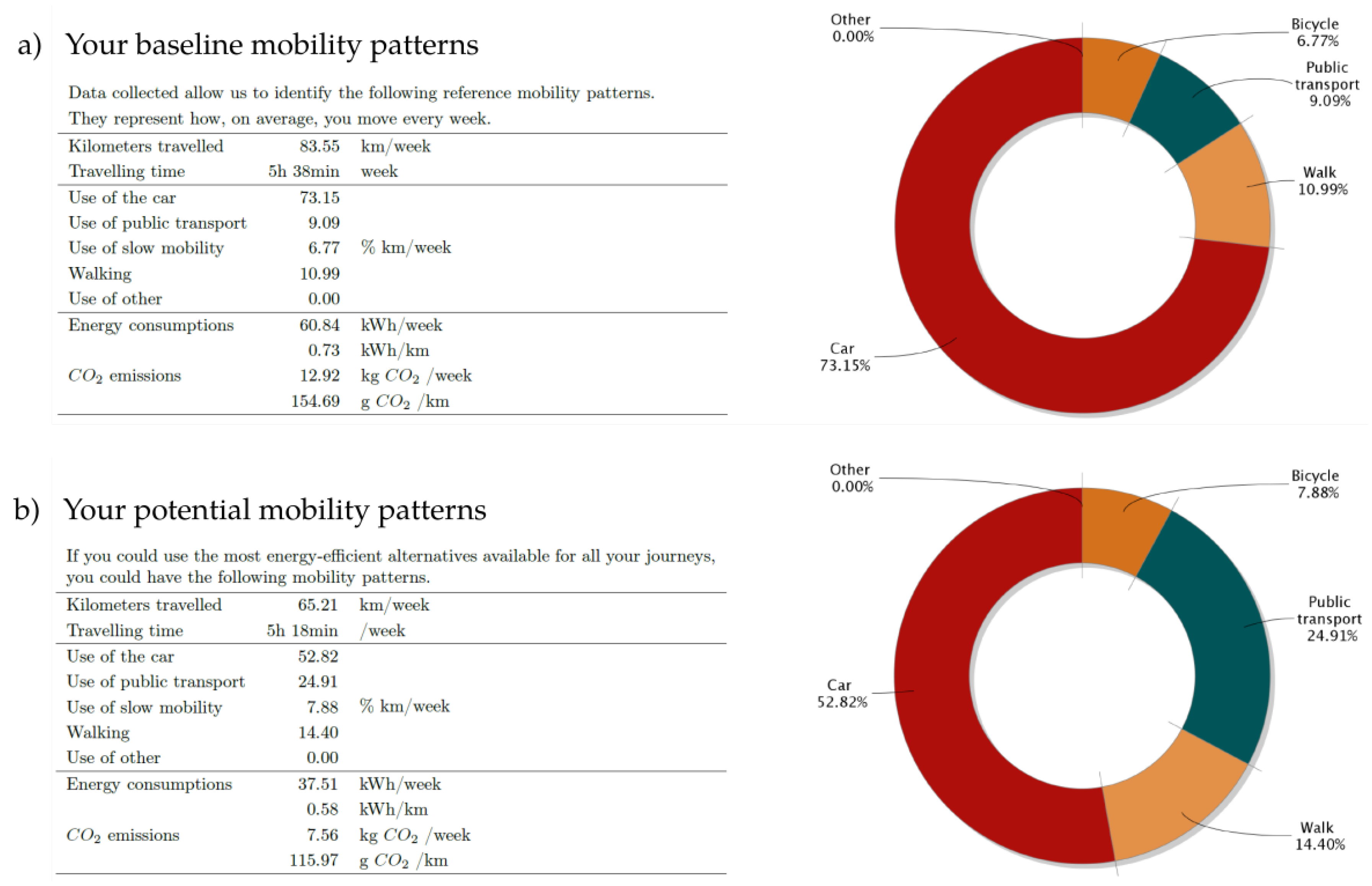 Sustainability Free Full Text Beyond Limitations Of Current Behaviour Change Apps For Sustainable Mobility Insights From A User Centered Design And Evaluation Process Html