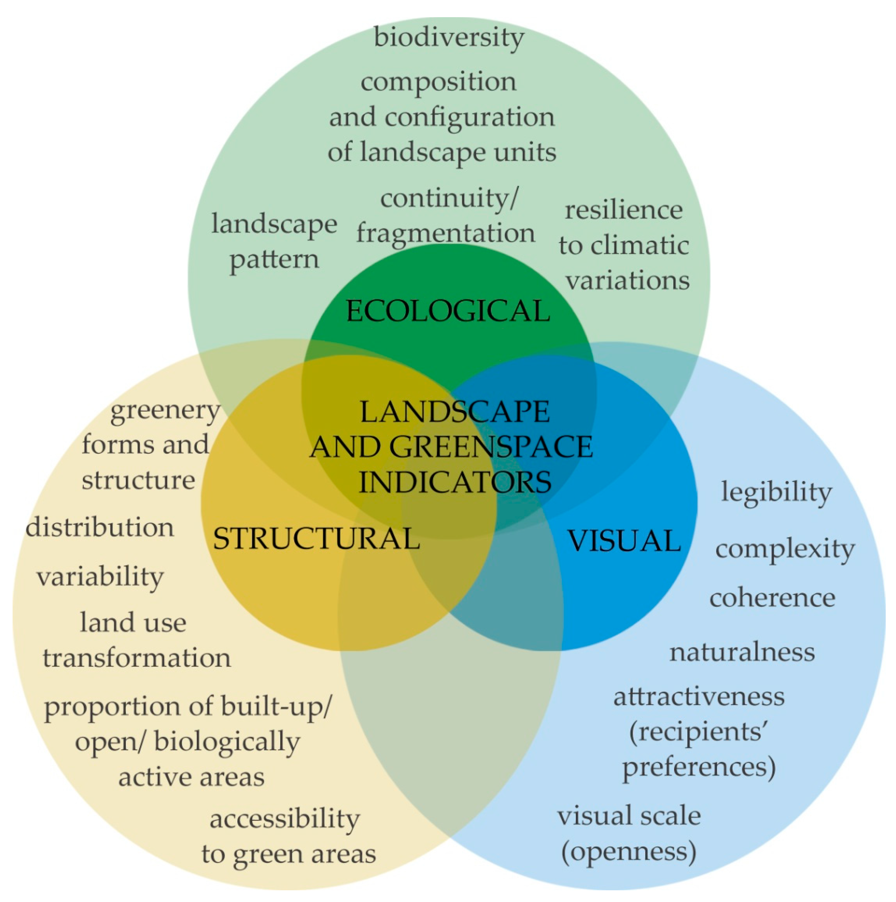 Sustainability   Free Full Text   Developing a Framework for the ...