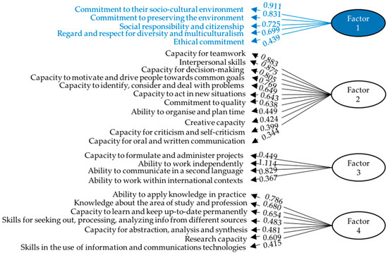 Sustainability | Special Issue : Competencies in Education