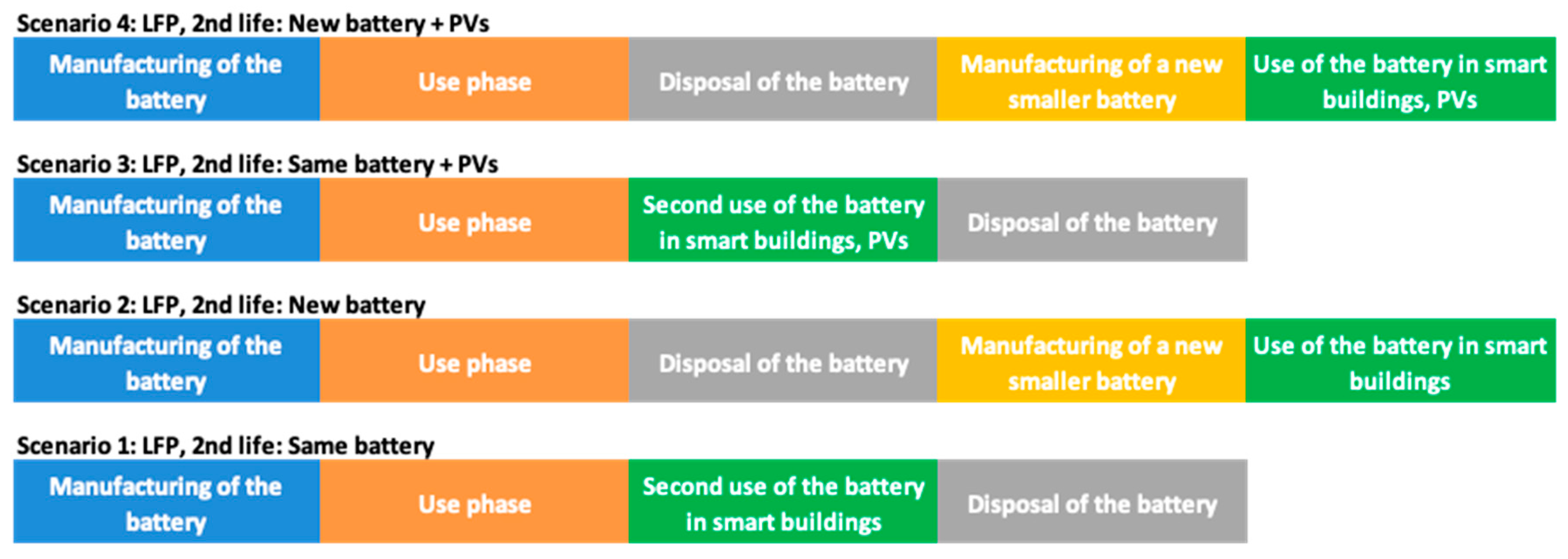The image illustrates the EV battery lifecycle.