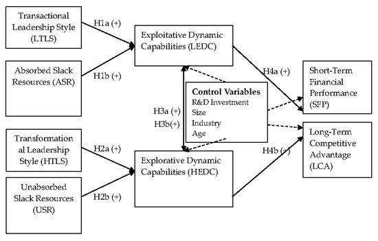 Sustainability | Free Full-Text | The Formation and Effects