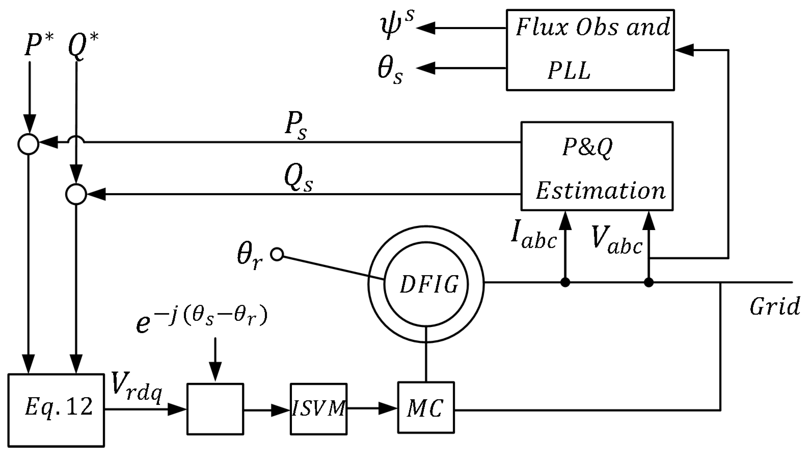 Sustainability   Free Full-Text   Direct Power Control of Matrix