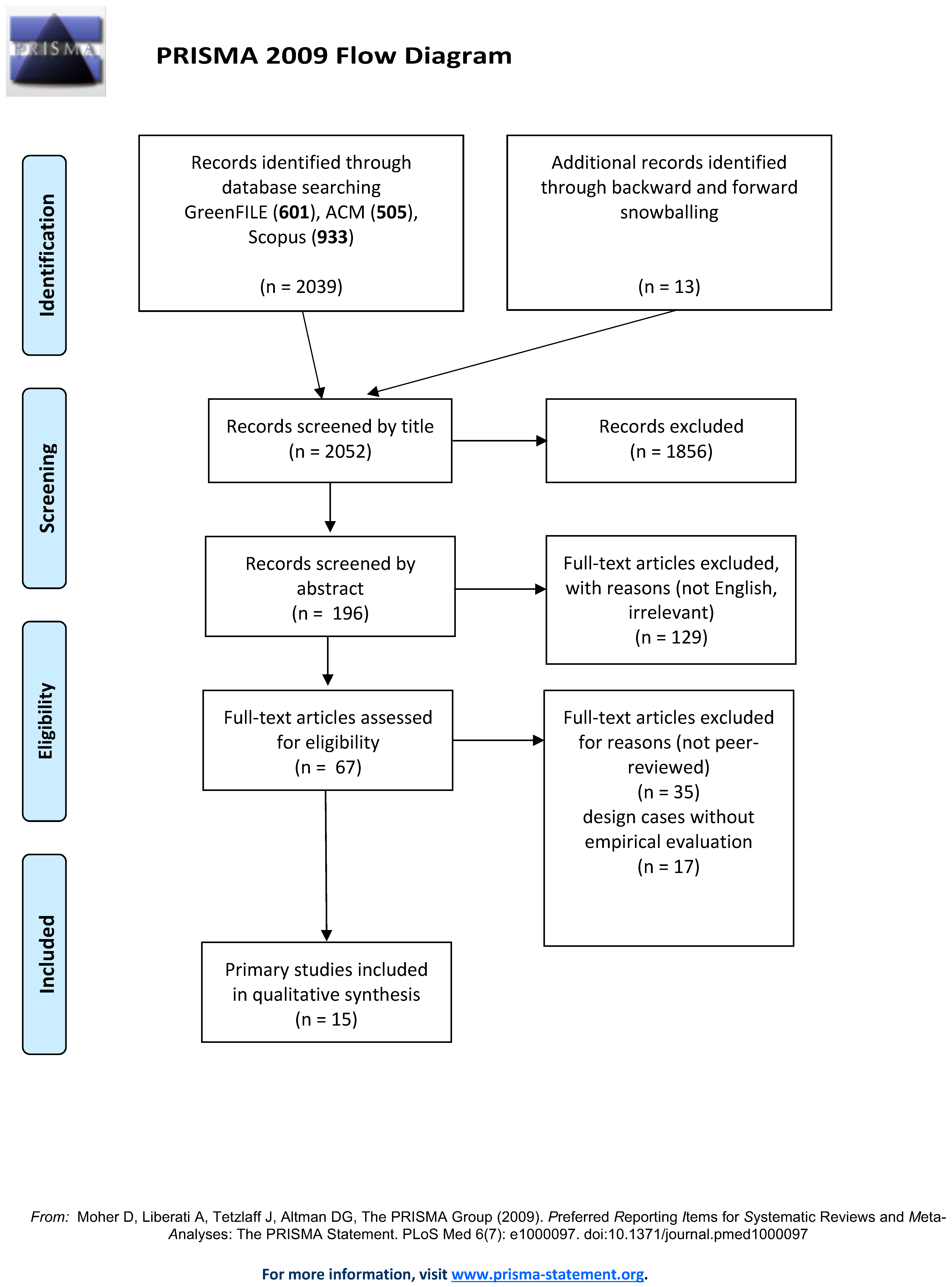 Sustainability Free Full Text A Systematic Review Of