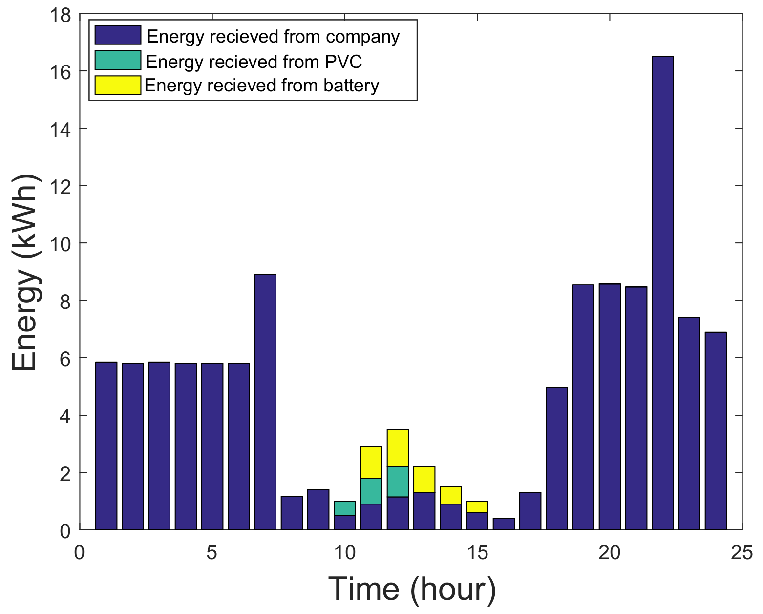 Sustainability | Free Full-Text | Game Theoretical Energy