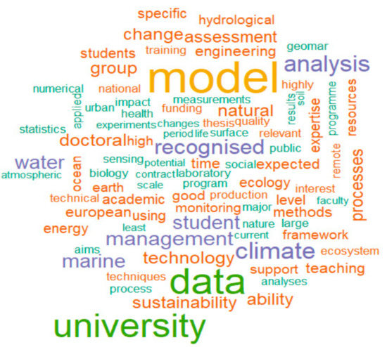 Sustainability | Special Issue : Big Data Research for