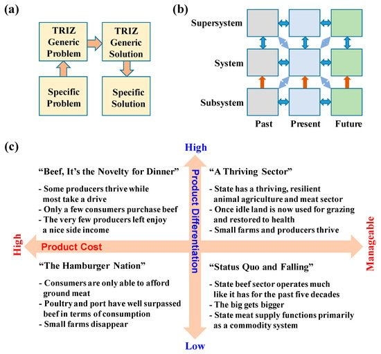 Sustainability   Special Issue : Smart Energy Management for
