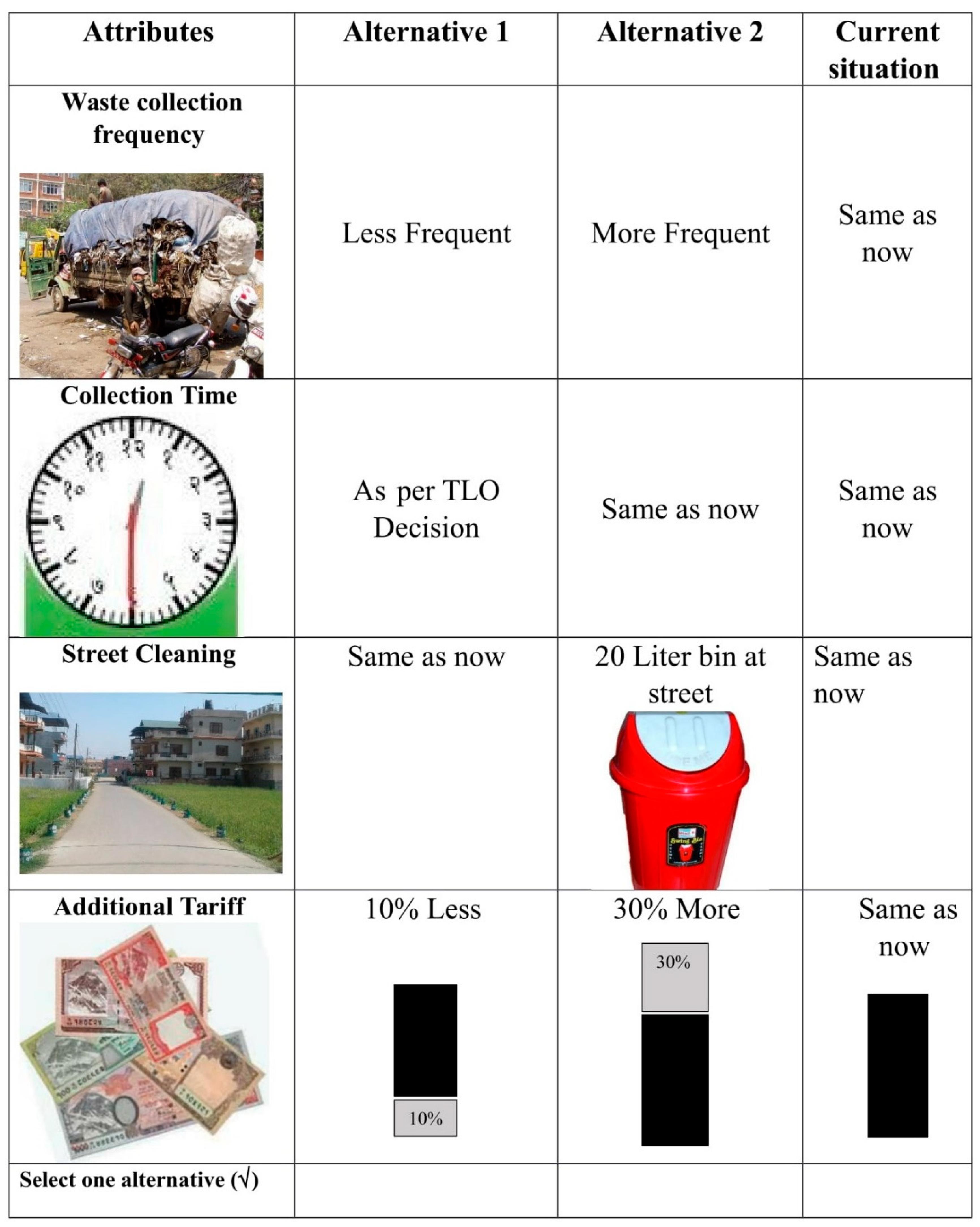 Sustainability | Free Full-Text | Improving Municipal Solid Waste