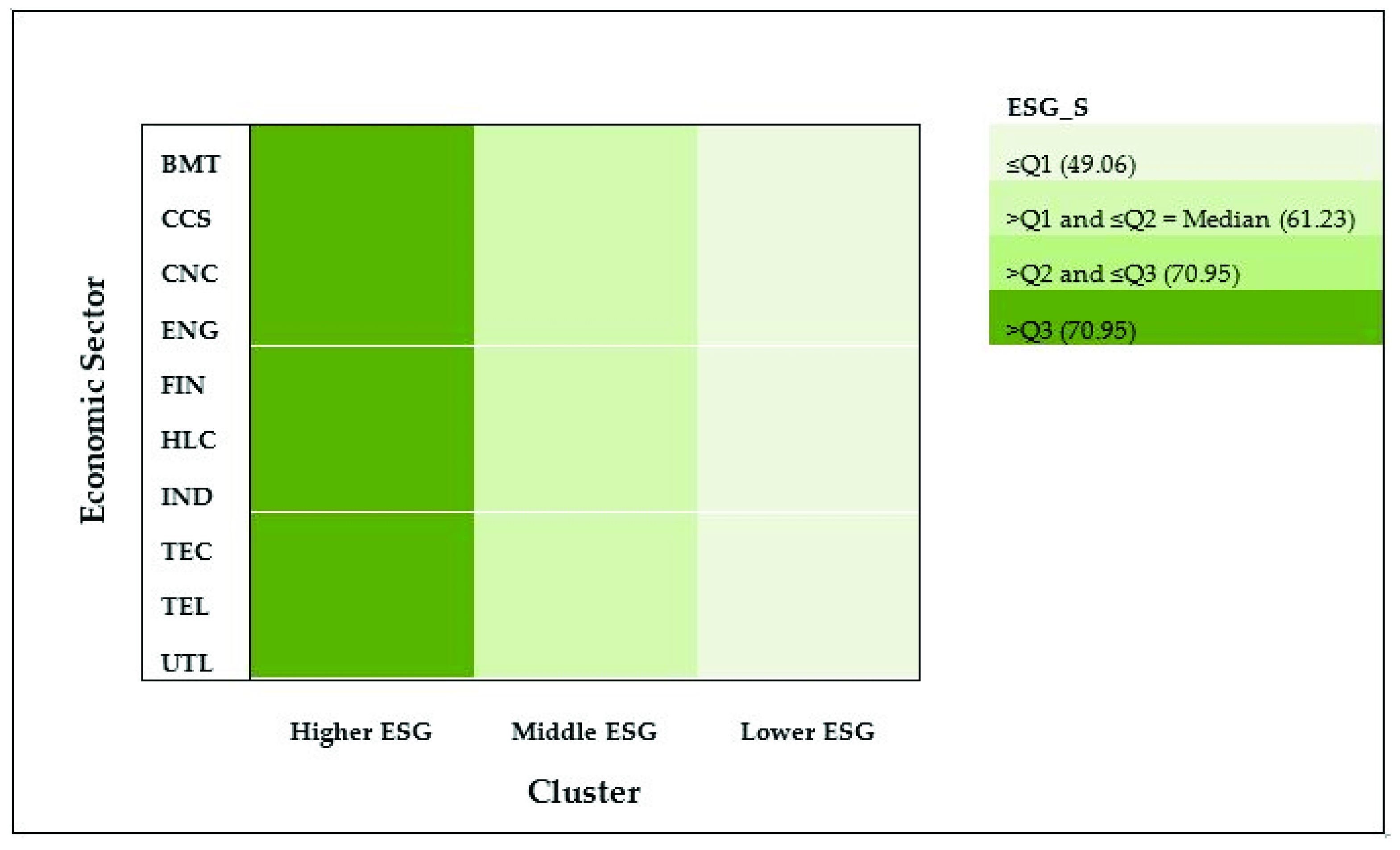 Sustainability   Free Full-Text   Mapping the ESG Behavior of