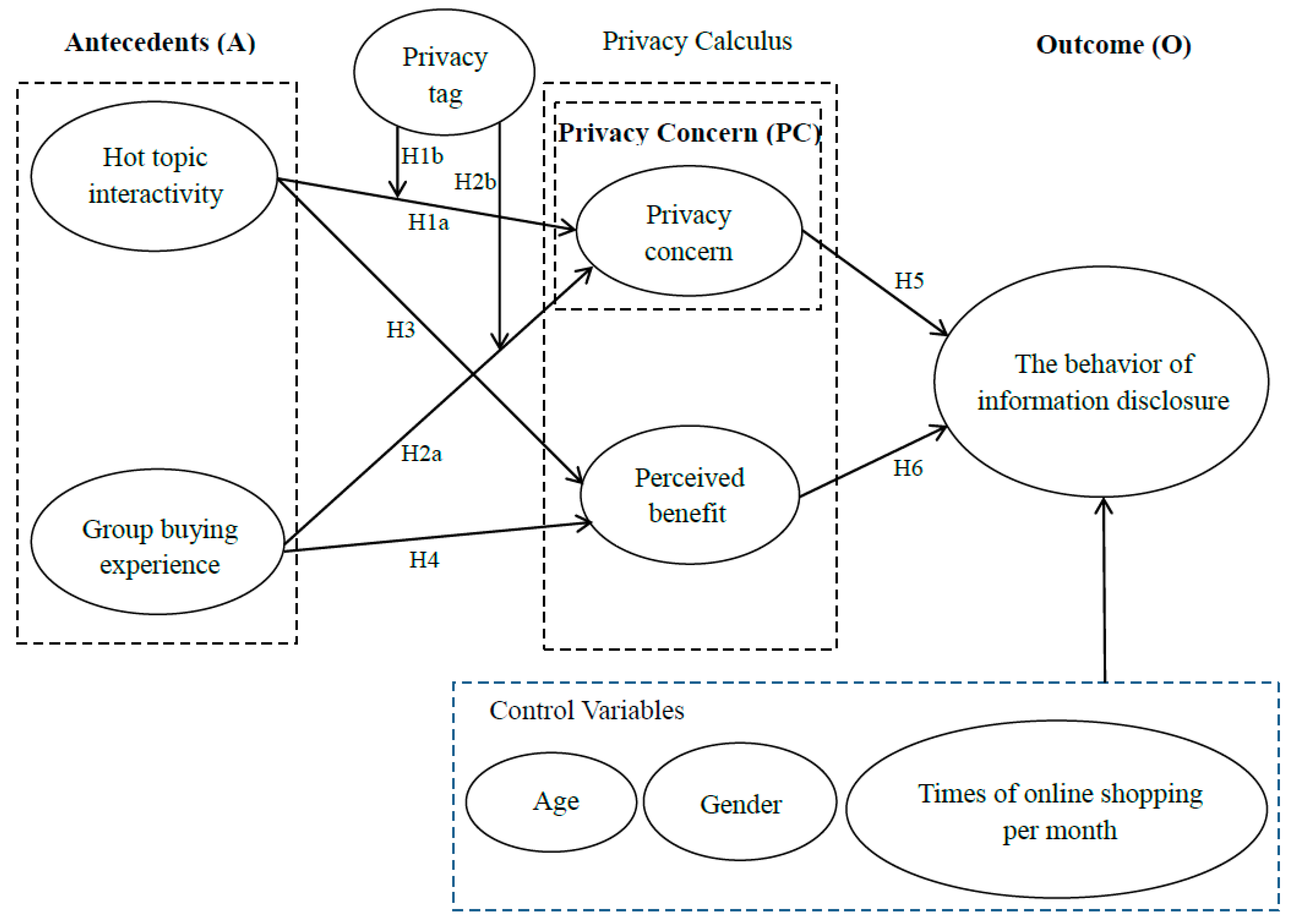 Sustainability | Free Full-Text | Investigating Privacy and