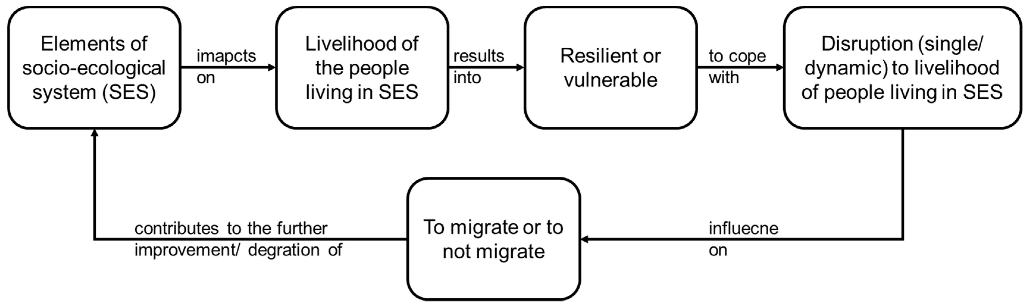 Sustainability | Free Full-Text | The Nexus between Socio ...