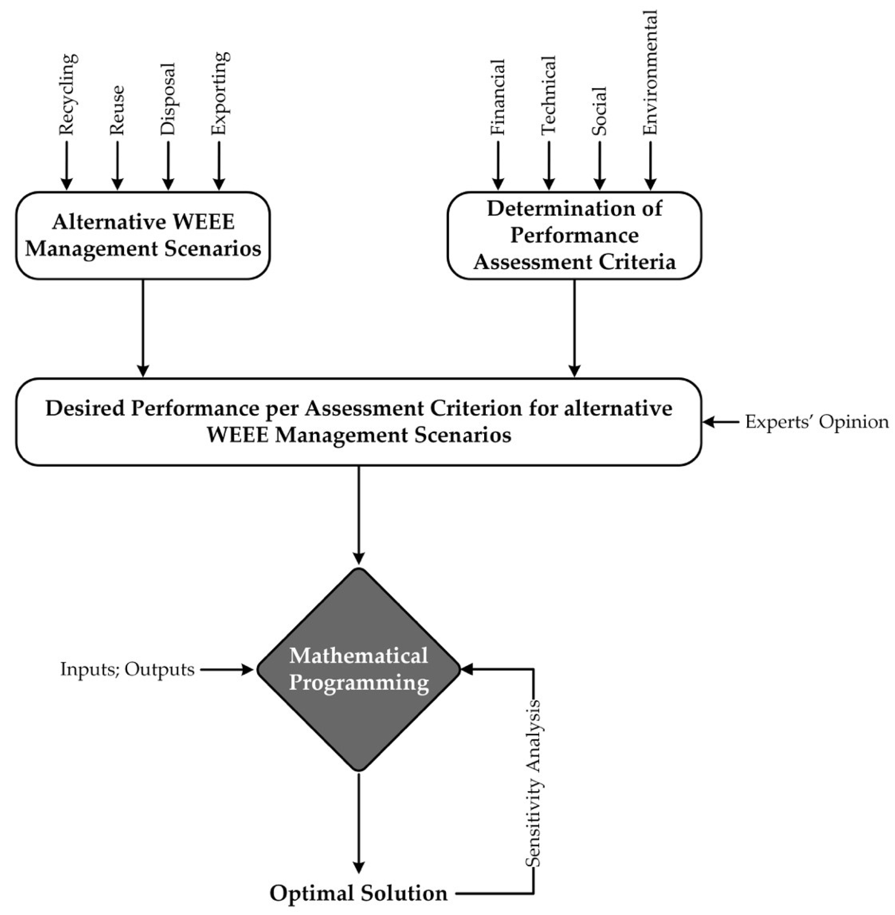 Sustainability | Free Full-Text | Decision Support Model for Evaluating  Alternative Waste Electrical and Electronic Equipment Management Schemes—A  Case Study | HTML
