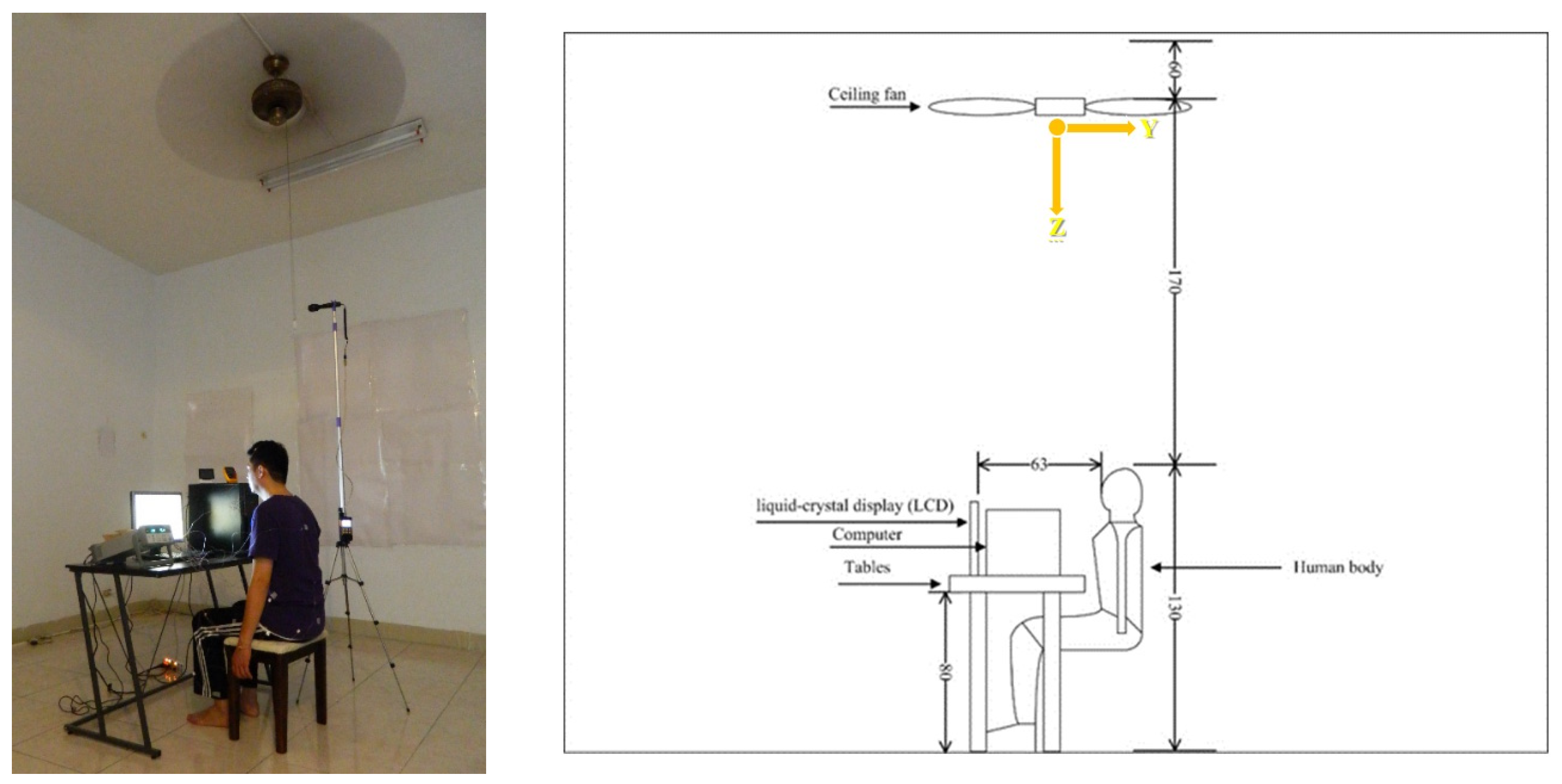 Sustainability Free Full Text Improvement Of Human Thermal Comfort By Optimizing The Airflow Induced By A Ceiling Fan Html