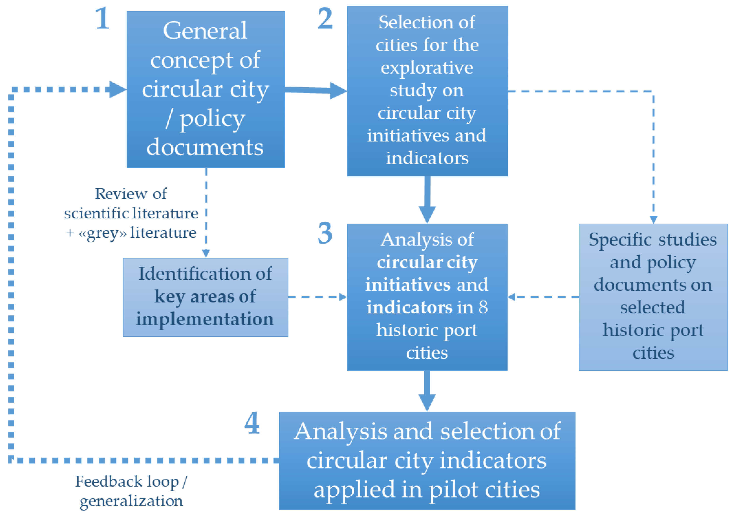 Sustainability Free Full Text Circular Economy Strategies In Eight Historic Port Cities Criteria And Indicators Towards A Circular City Assessment Framework Html